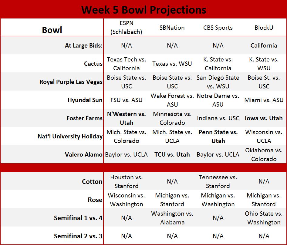 big ten bowl projections
