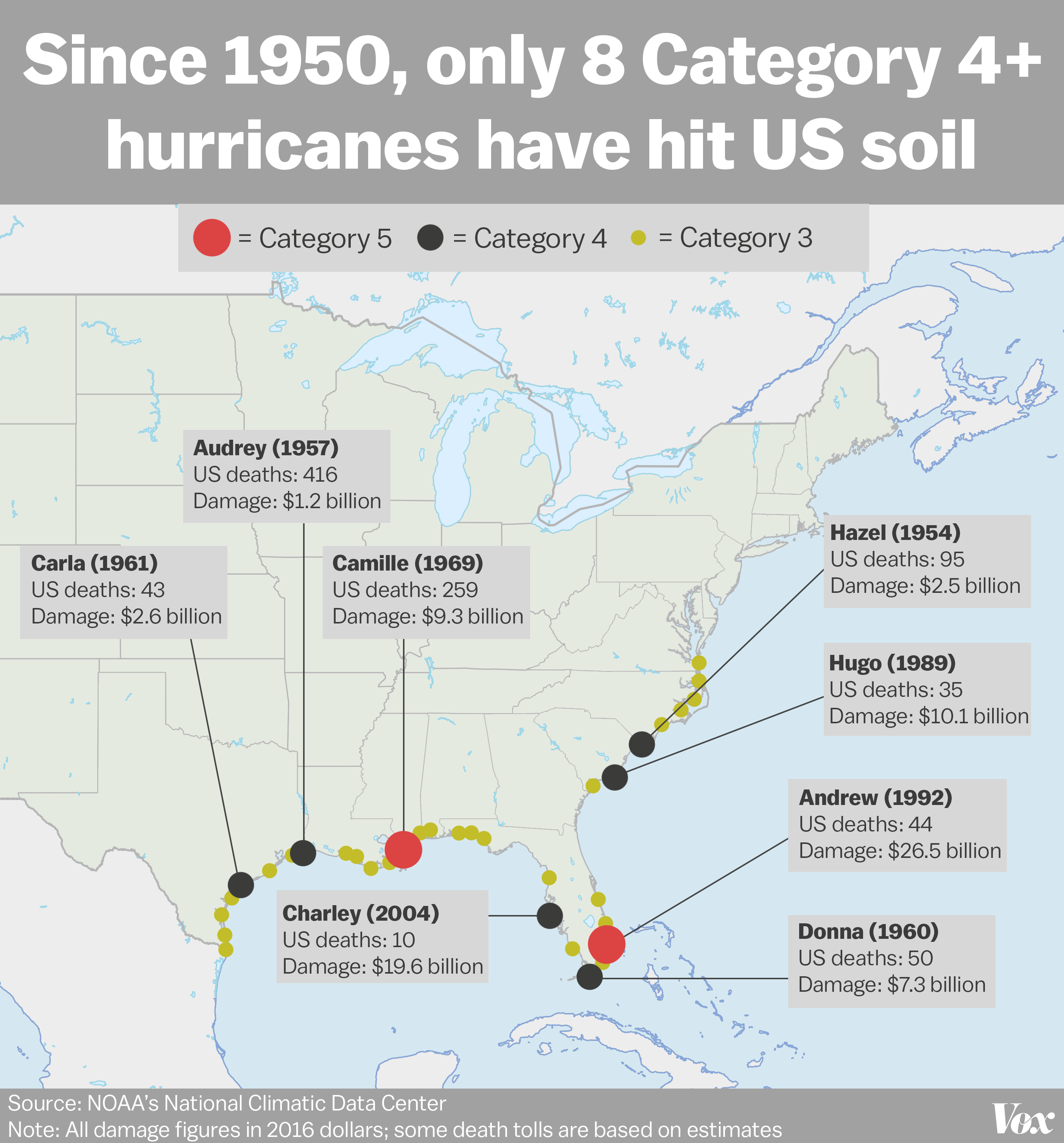 A Map Of The Most Powerful Hurricanes In The US Since Vox - Map of us hurricanes