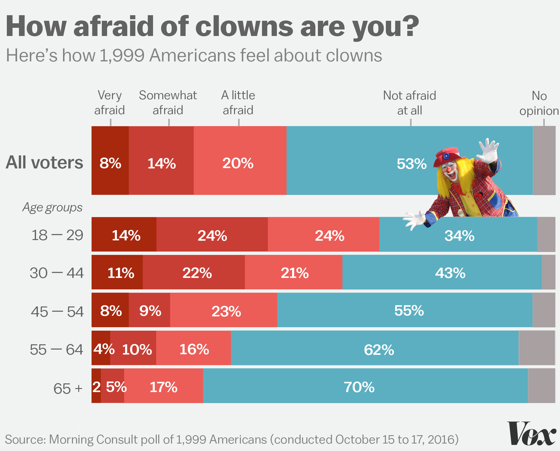 americans are more afraid of clowns than climate change terrorism