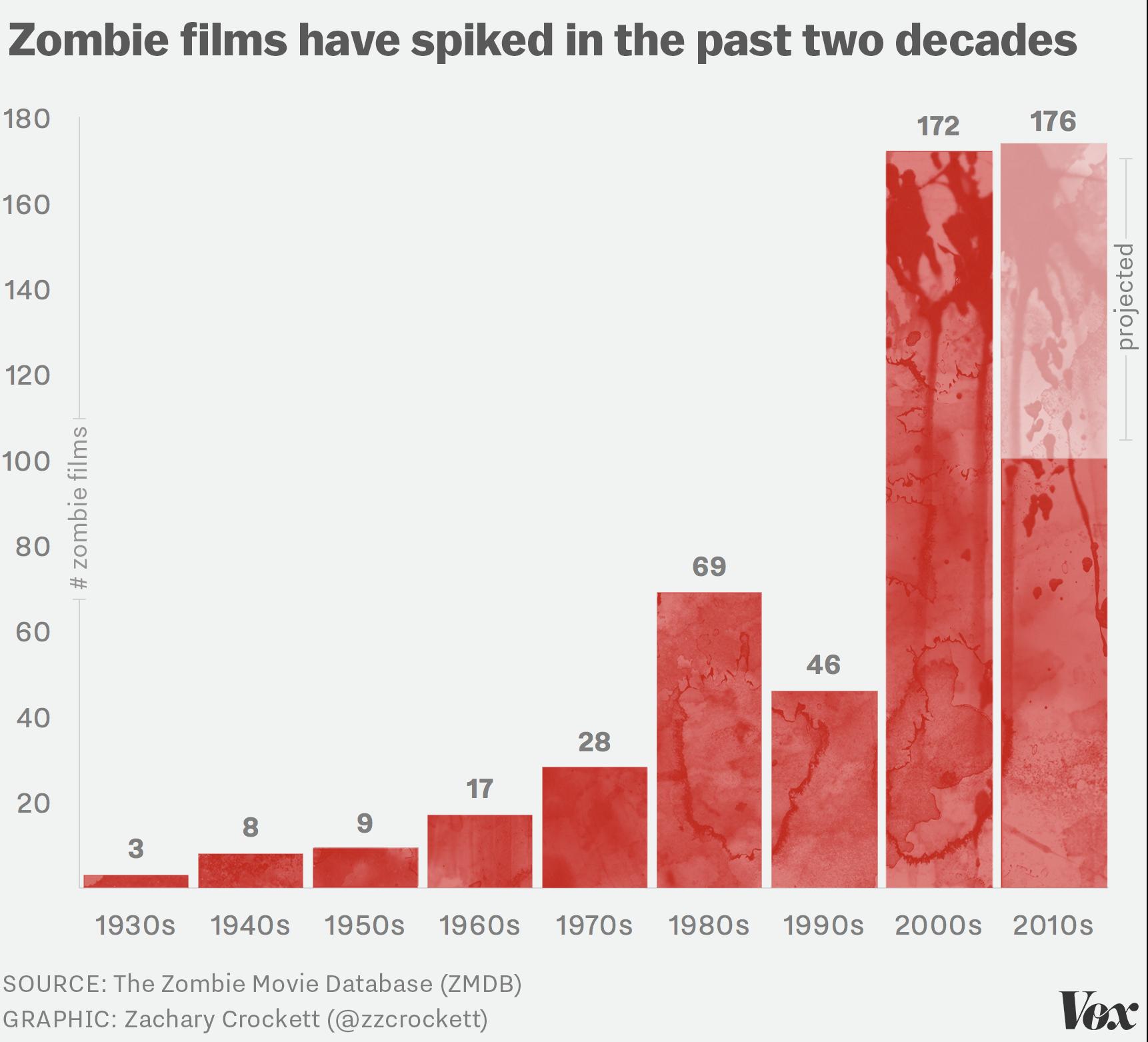chart of zombie film popularity
