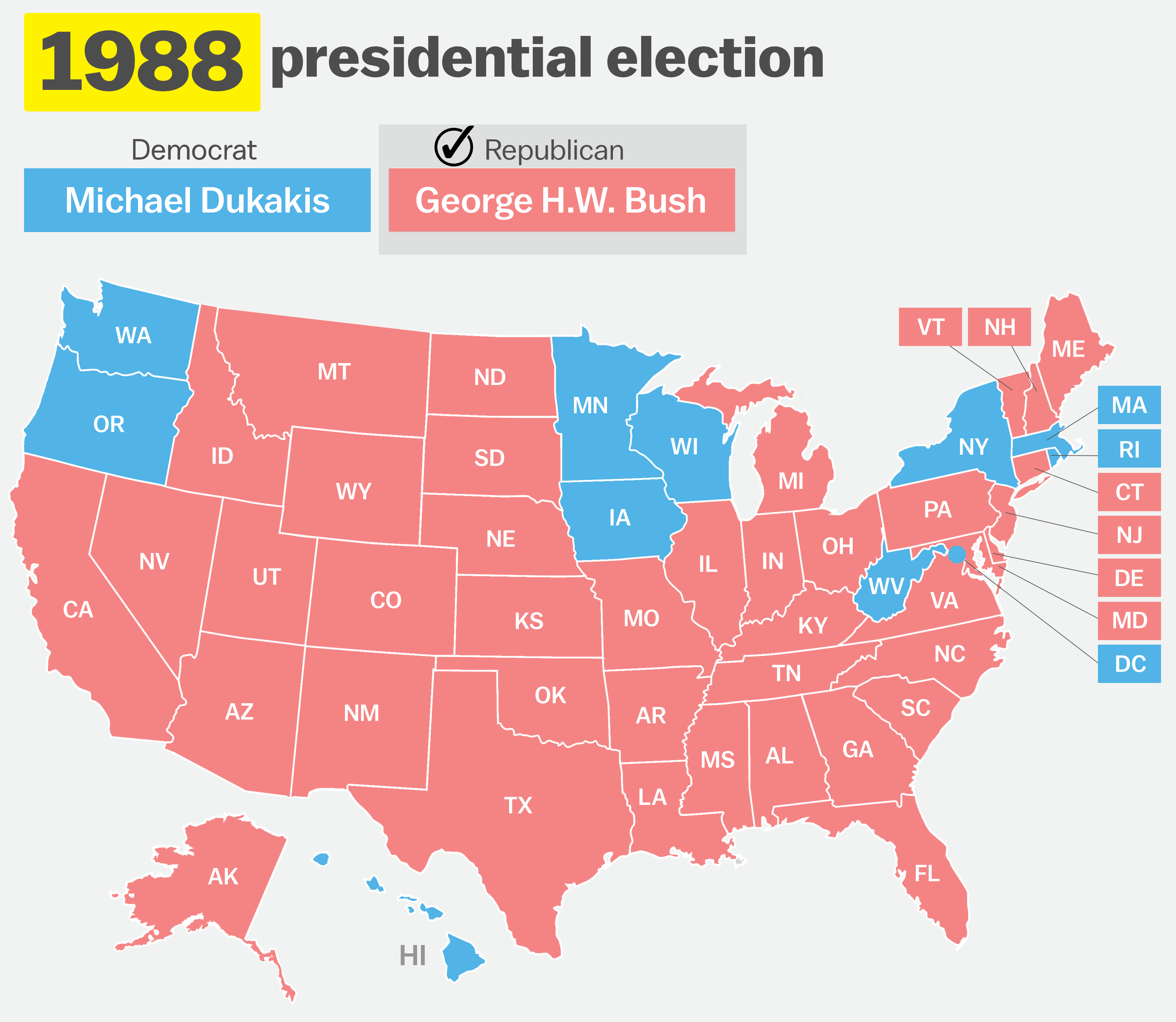 inbent vice president george h w bush rode the coattails of reagan s popularity to a considerable victory 426 electoral votes to 111 53 6 percent