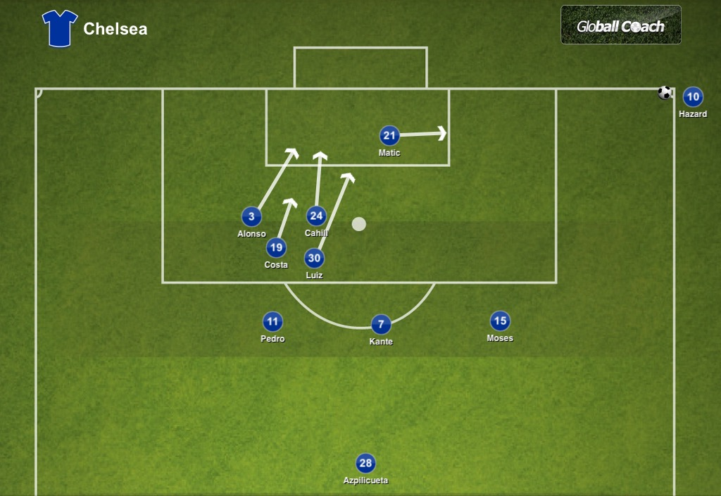Breaking down Chelsea's corner and free kick routines
