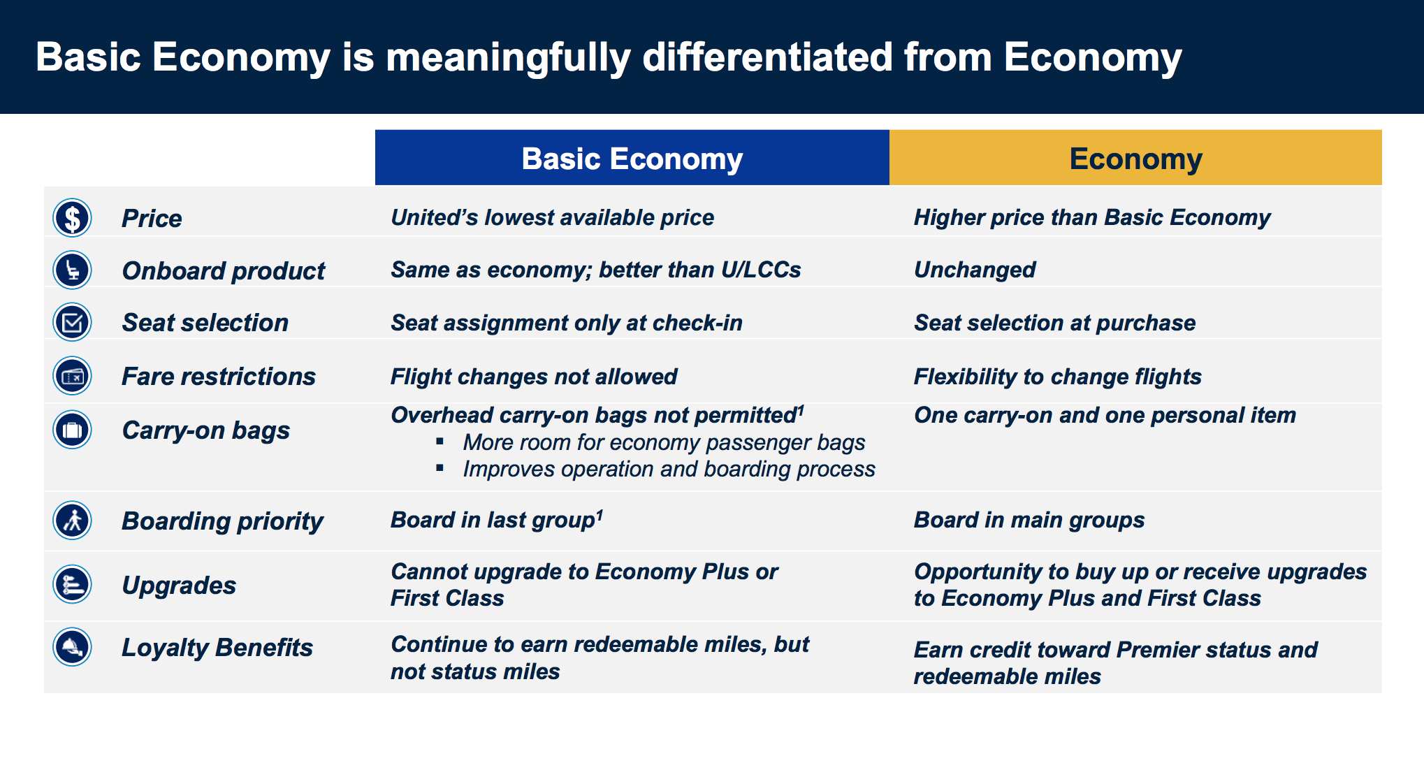 United Airlines New Basic Economy Fares Ban Carry On