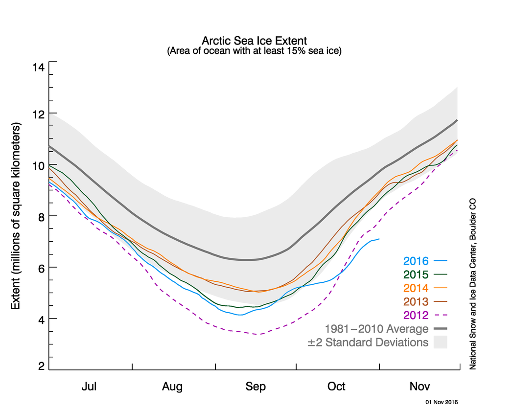 Arctic Line : A bleak looking sea ice graph has twitter in frenzy