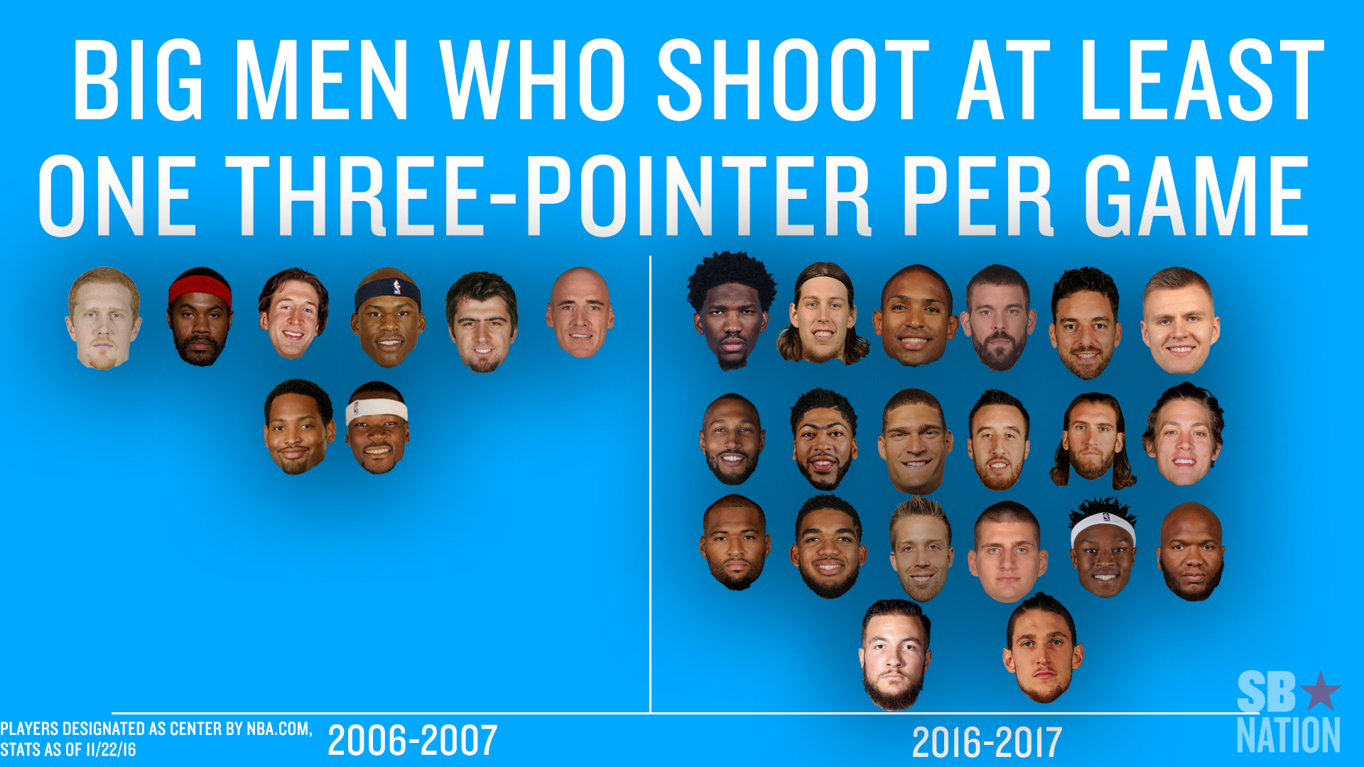 Marc Gasol and the NBA's biggest centers are shooting ...