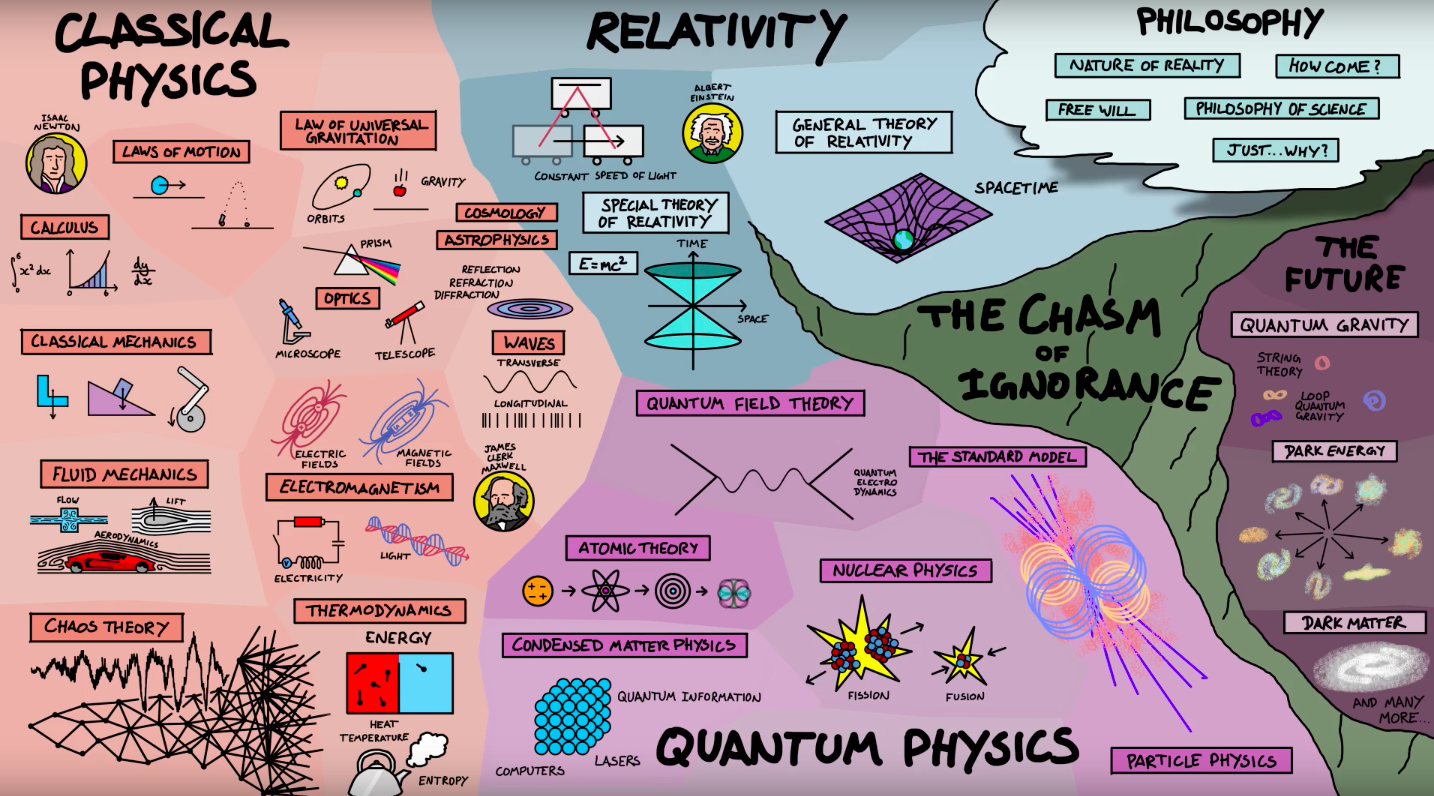 Physics has a dizzying array of subdisciplines. This short video breaks it down.