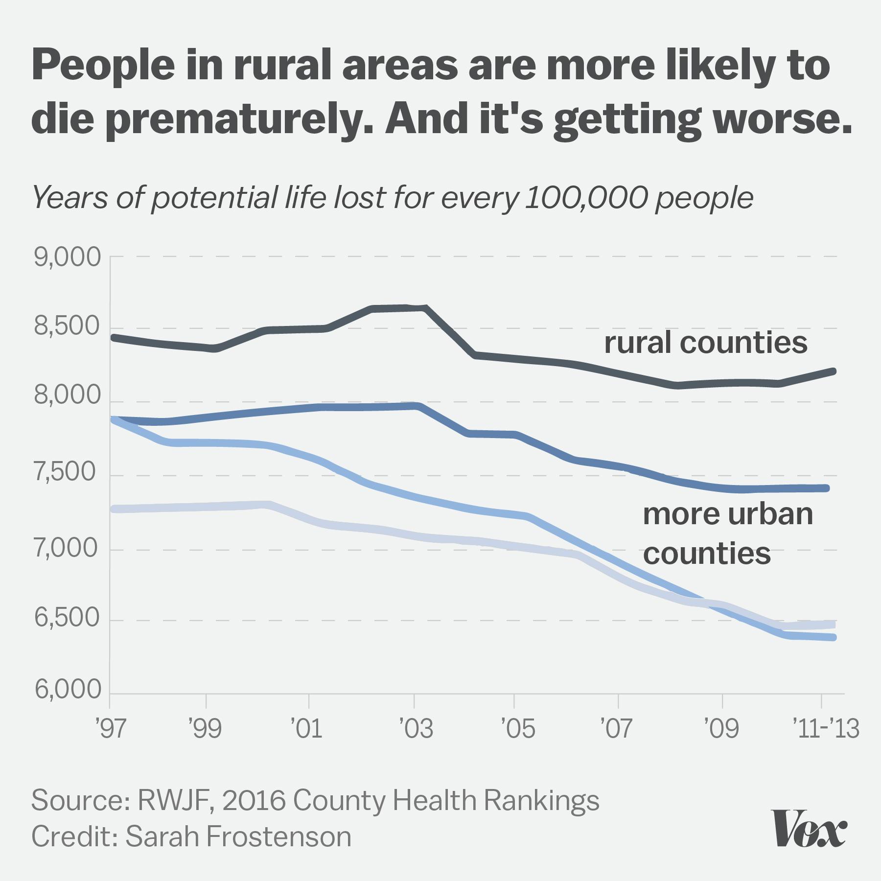 we visited one of america u0027s sickest counties we u0027re afraid it u0027s