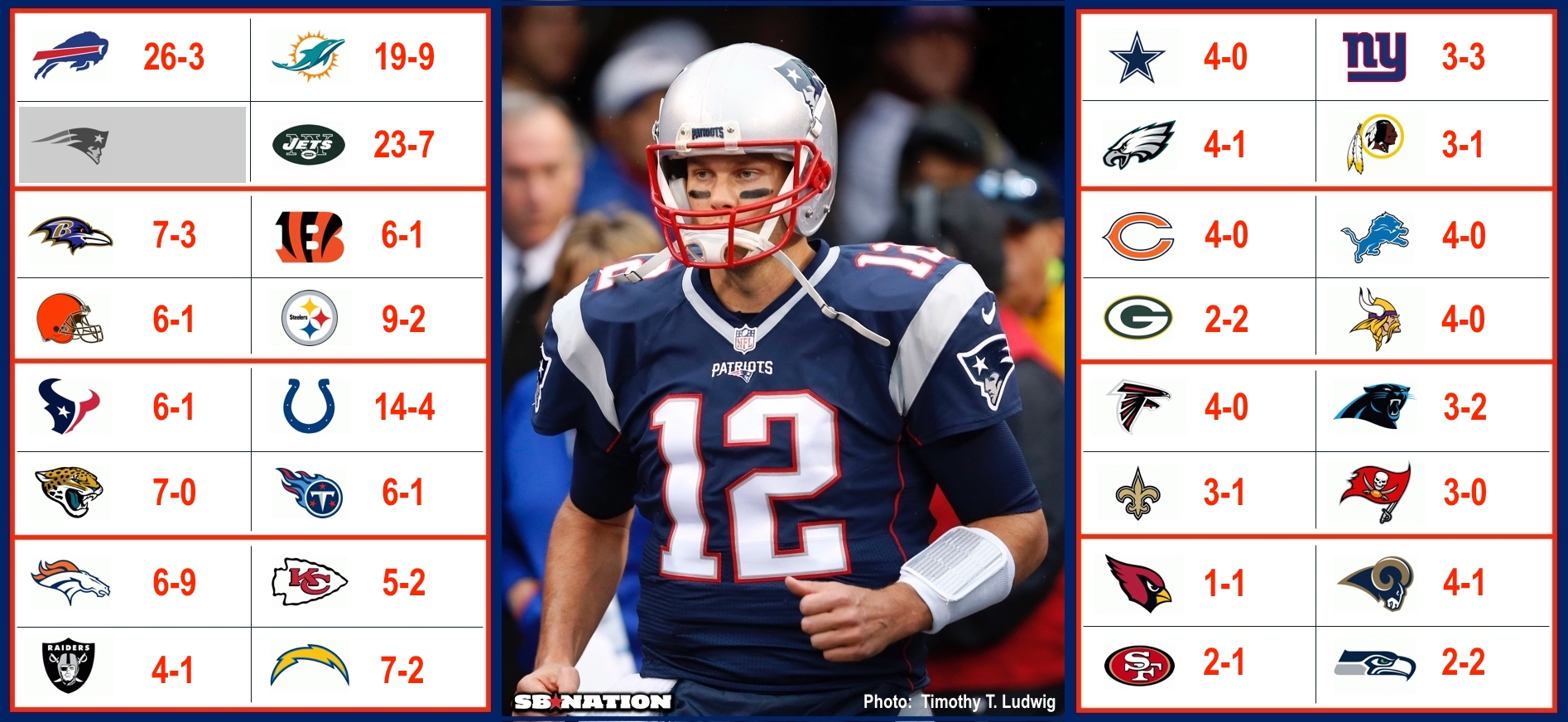what teams has tom brady played on