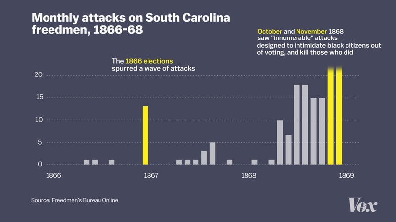 A Chart Of Racist Attacks On South Carolina Freedmen