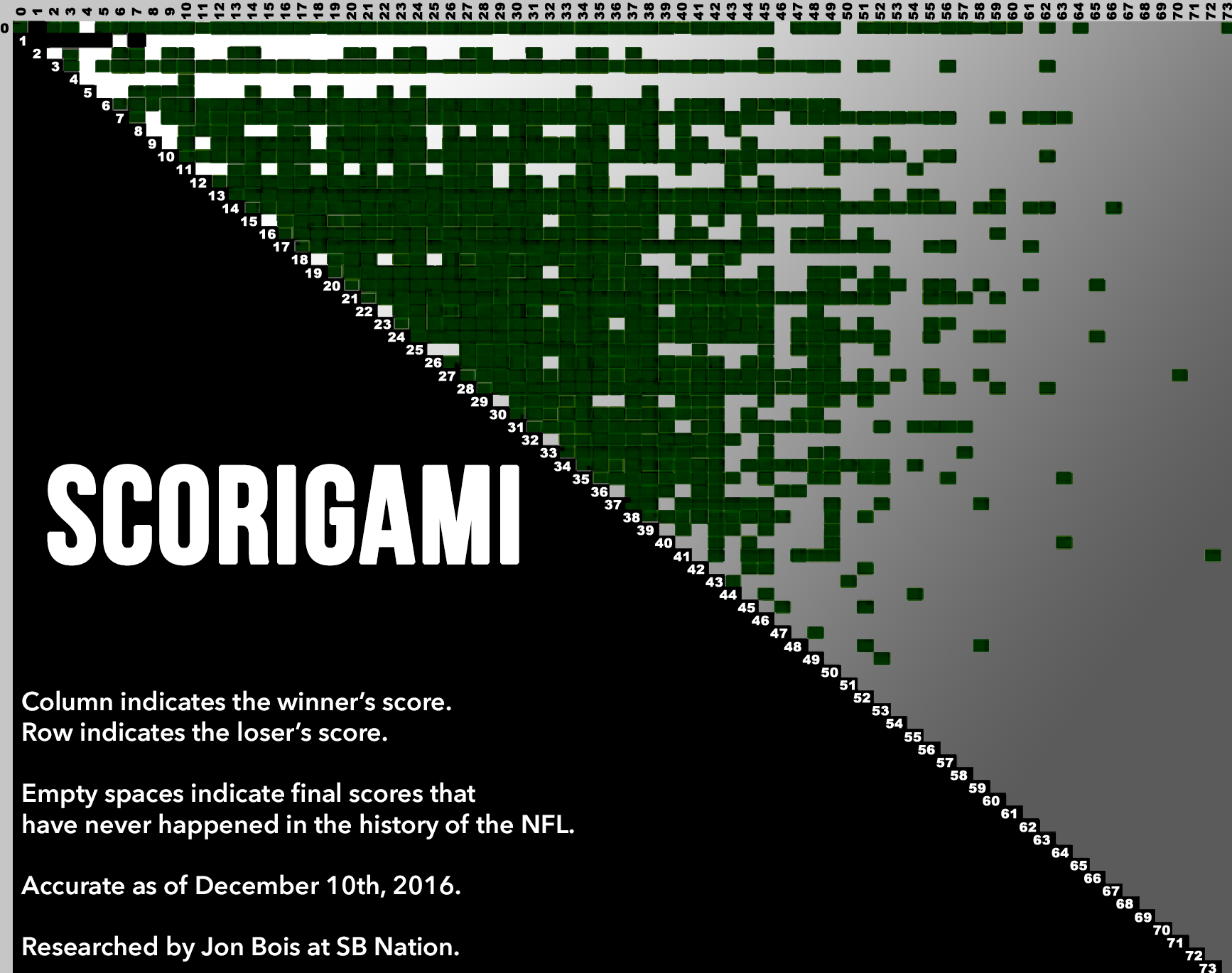 Chart Party: Scorigami, or the story of every NFL final ...