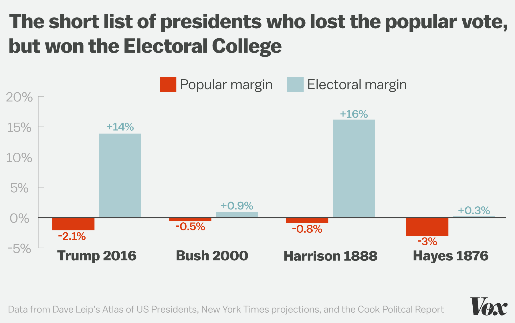 Presidents Winning Without Popular Vote - FactCheck.org