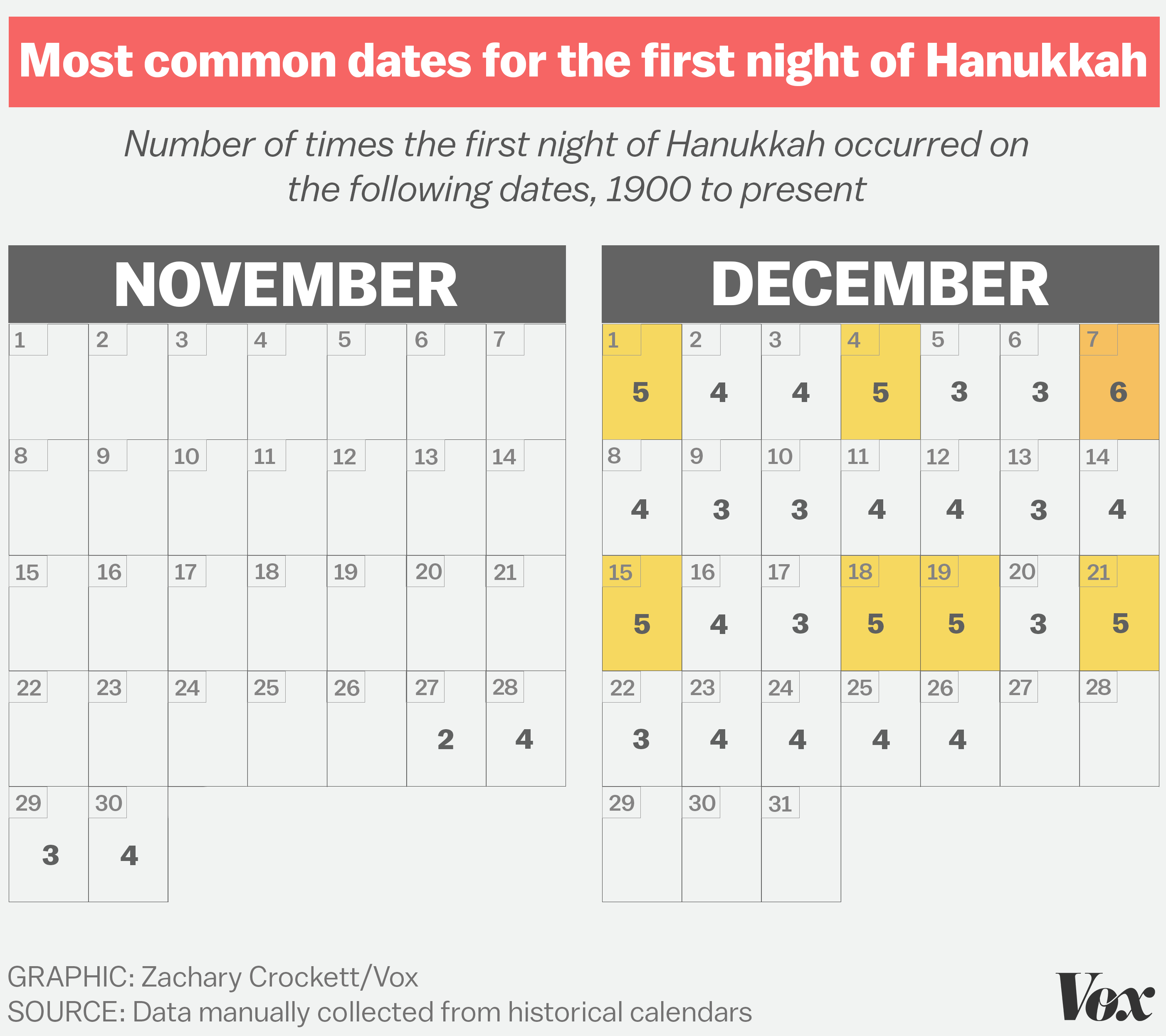 How often does the first night of Hanukkah fall on Christmas? - Vox