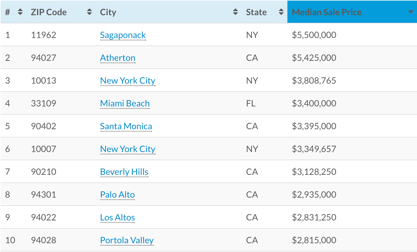 Fisher Island Is The Th Most Expensive Zip In The US Curbed Miami - Us zip code in florida