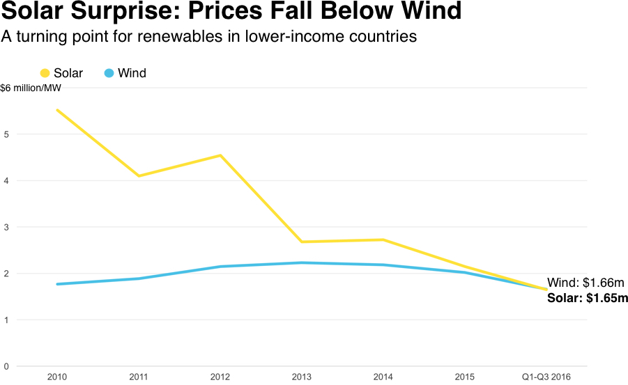 2 Remarkable Facts That Illustrate Solar Power S Declining Cost Vox
