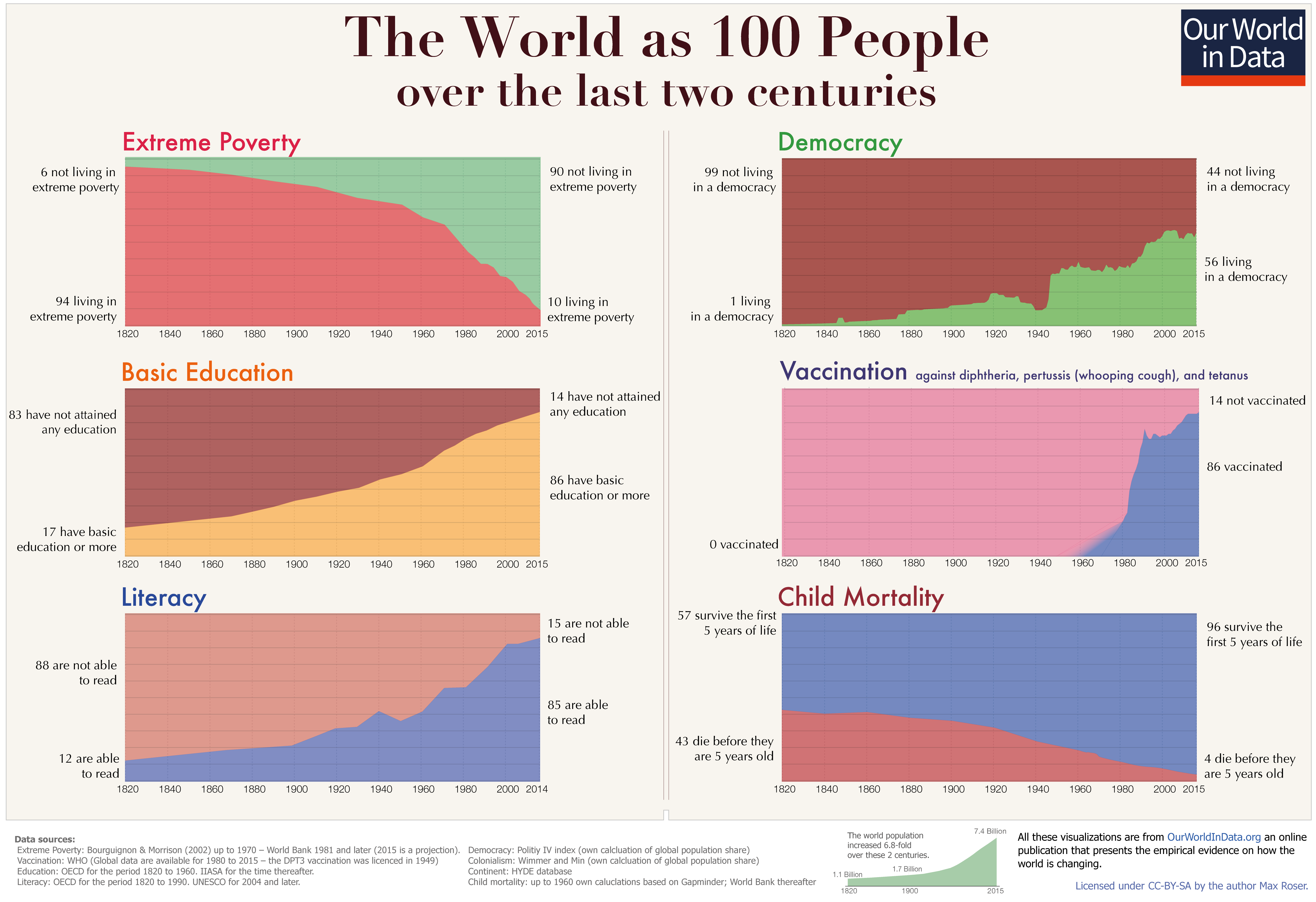 Proof that life is getting better for humanity, in 5 charts