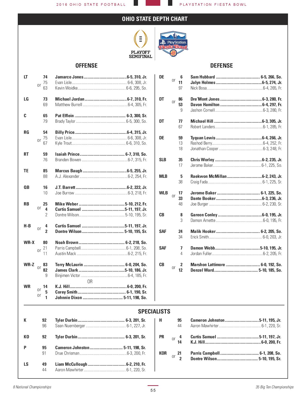 No Depth Chart Cogu Lessecretsdeparis Co