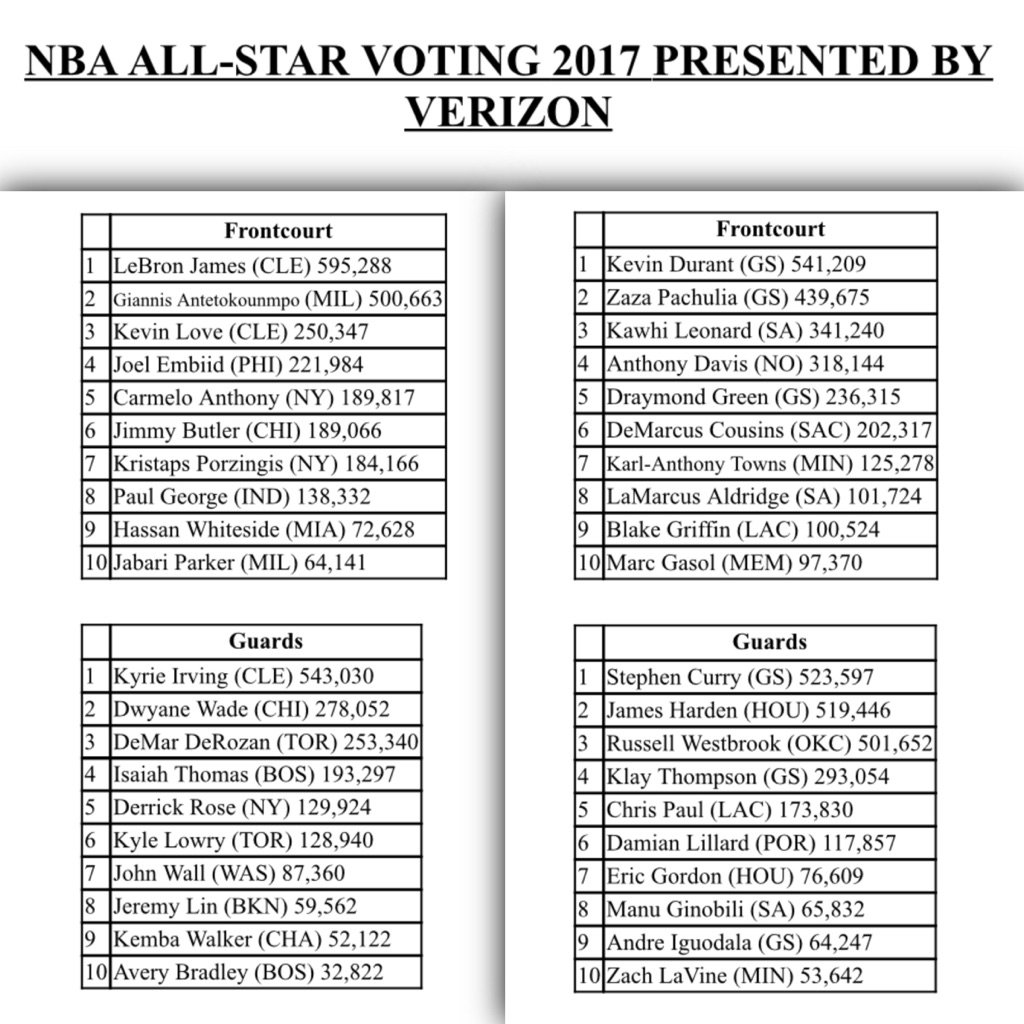 NBA All Star Voting: Damian Lillard In Middle Of The Pack  Depth Chart Nba