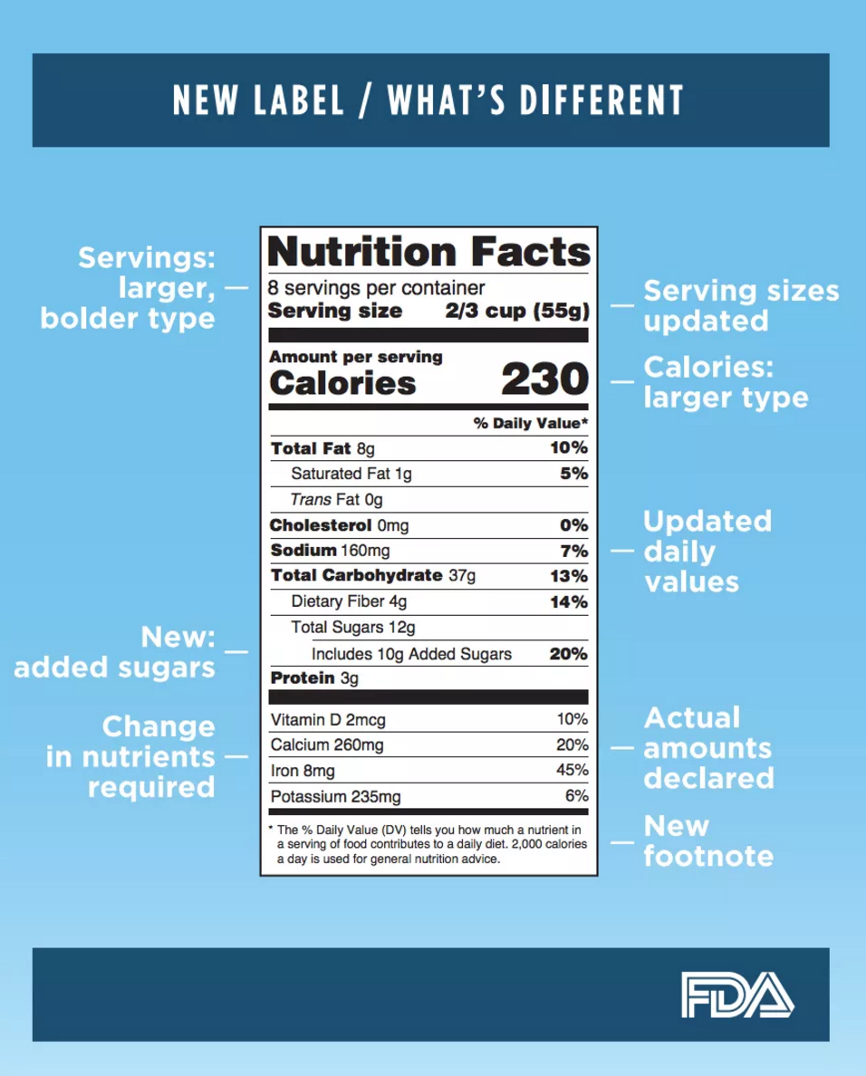 Most Food Companies Will Be Required Use This New Nutrition Label In 2018