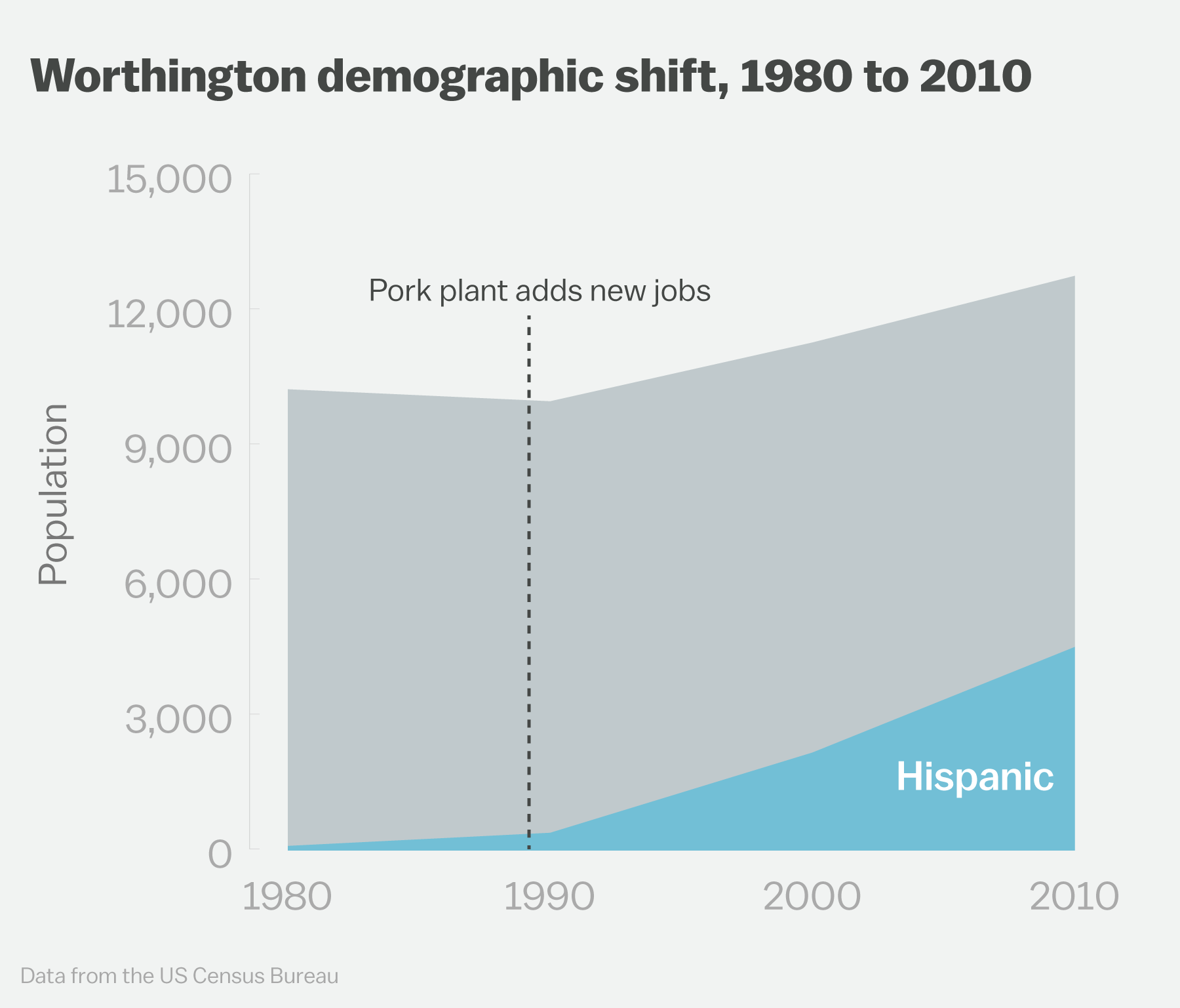 demographic shifts essay