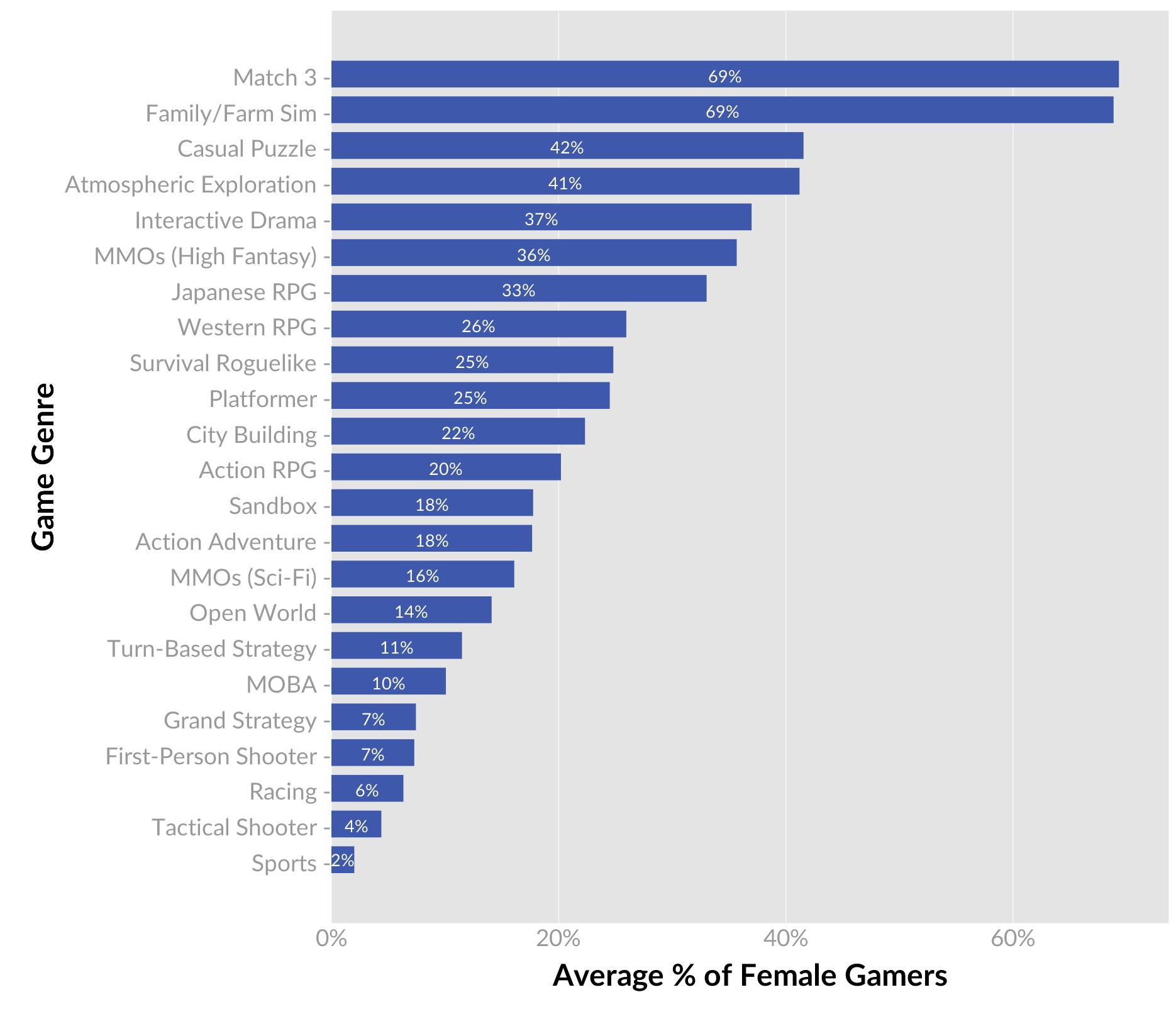 IMAGE(https://cdn.vox-cdn.com/uploads/chorus_asset/file/7842523/genre_gender_averages.png)