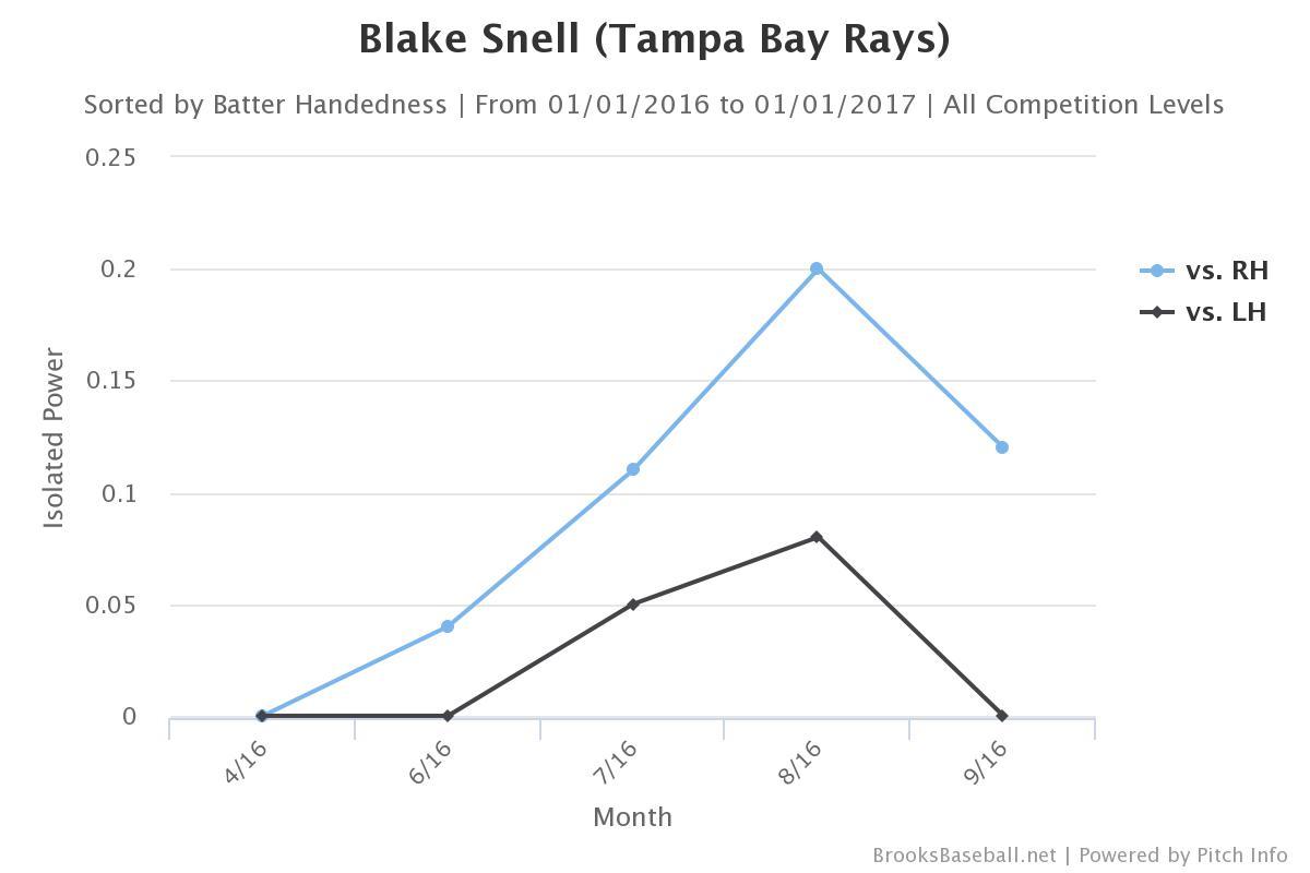 Blake Snell Has The Stuff For A Breakout 2017 Season Draysbay