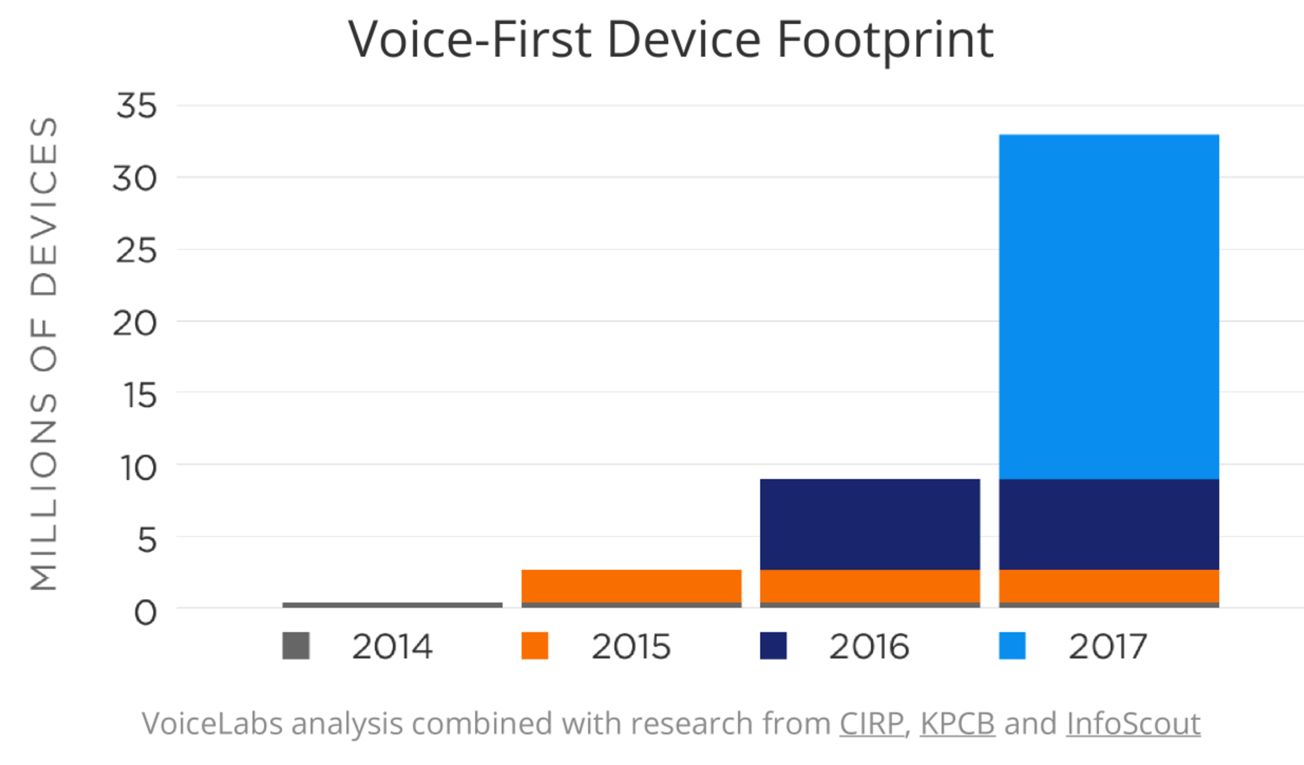 Alexa and google assistant have a problem people arent sticking voice first device footprint buycottarizona