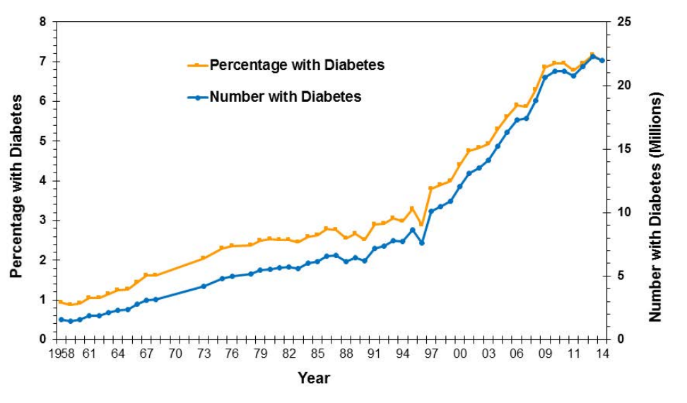 People In The Us Population Diagnosed With Diabetes 1958 2014
