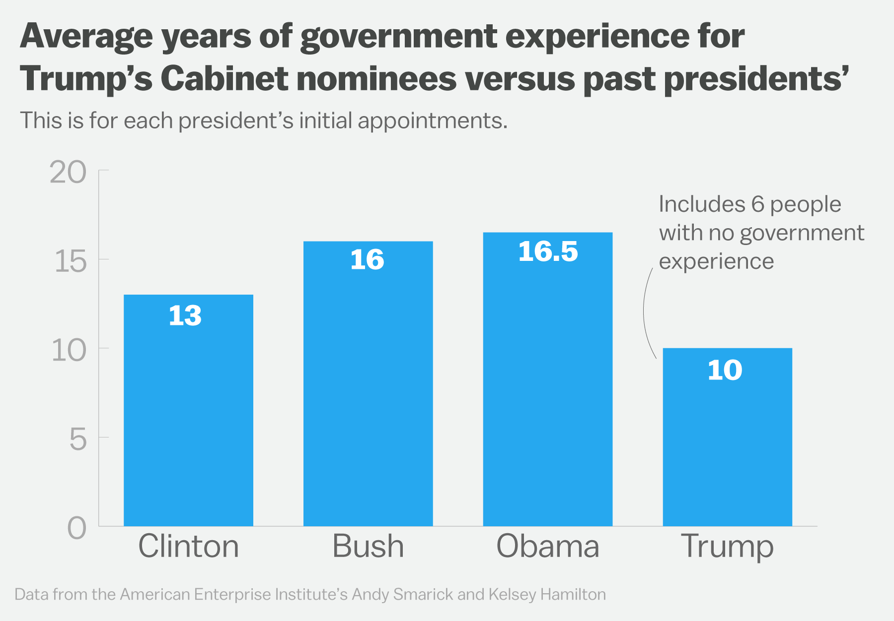 Partisanship of Cabinet confirmations is rising. But Trump's picks ...