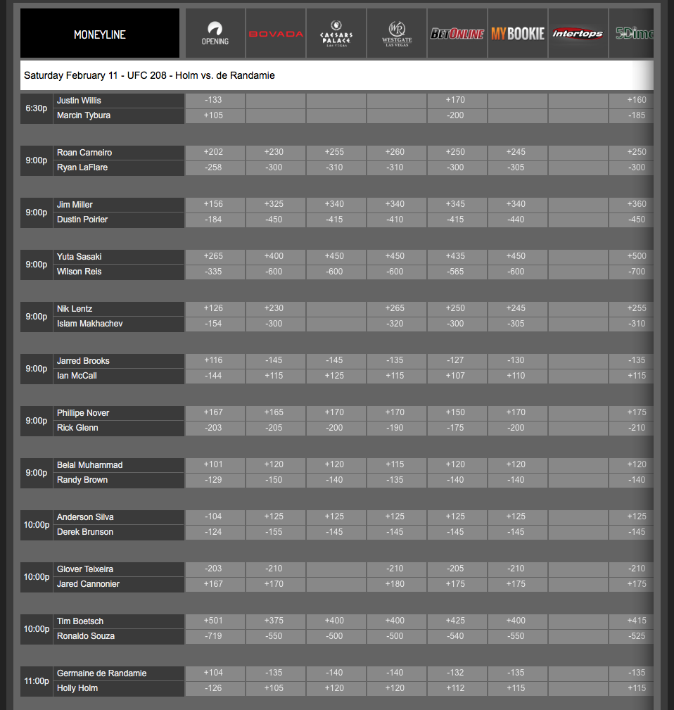 Ufc Betting Odds Silva - image 11