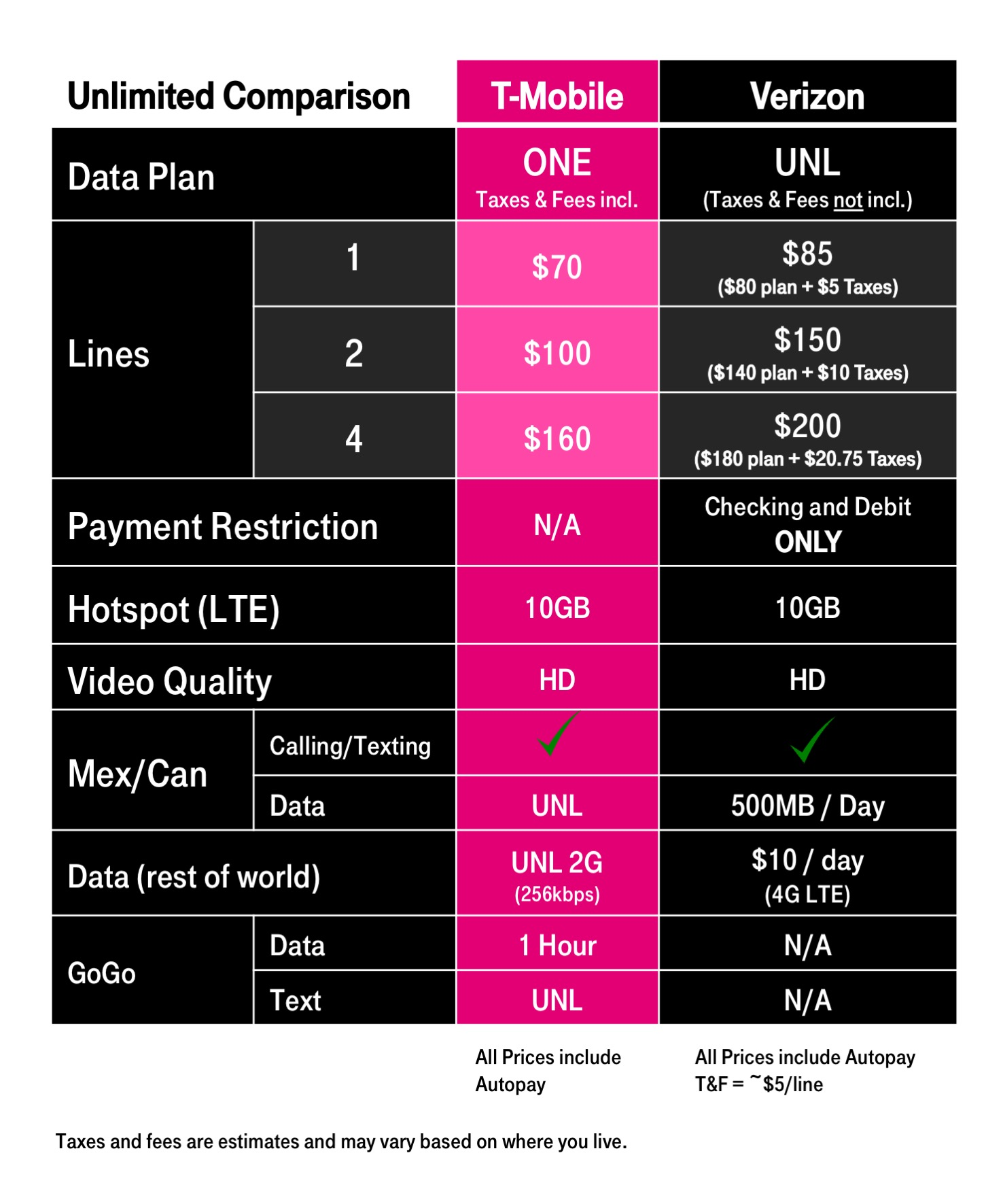 Jul 08,  · A few observations based on the chart above: An individual, moderate data user would pay the least through T-Mobile. at $2, over two years, but Sprint's unlimited plan isn't much more.