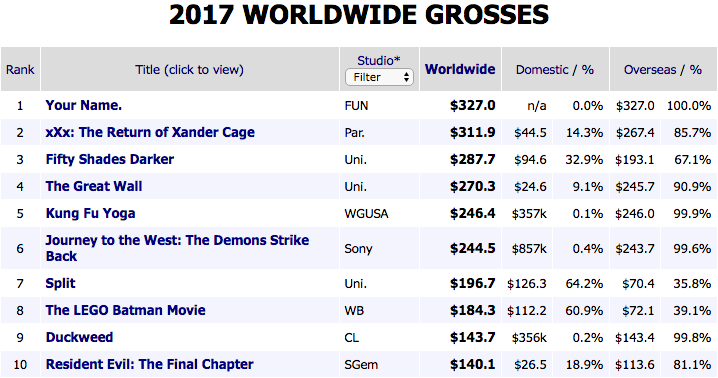 2017 39 s highest grossing movies so far offer a fascinating glimpse at hollywood s future vox - Mojo box office worldwide ...