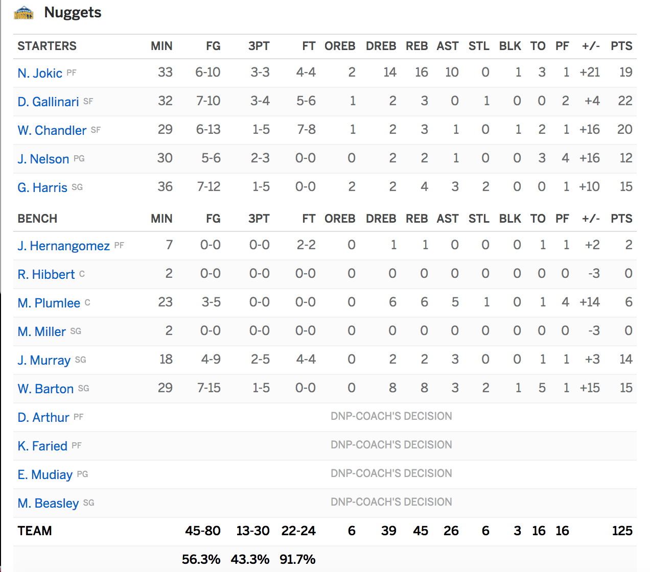 Recap: Nuggets Win Easily Against The Chicago Bulls