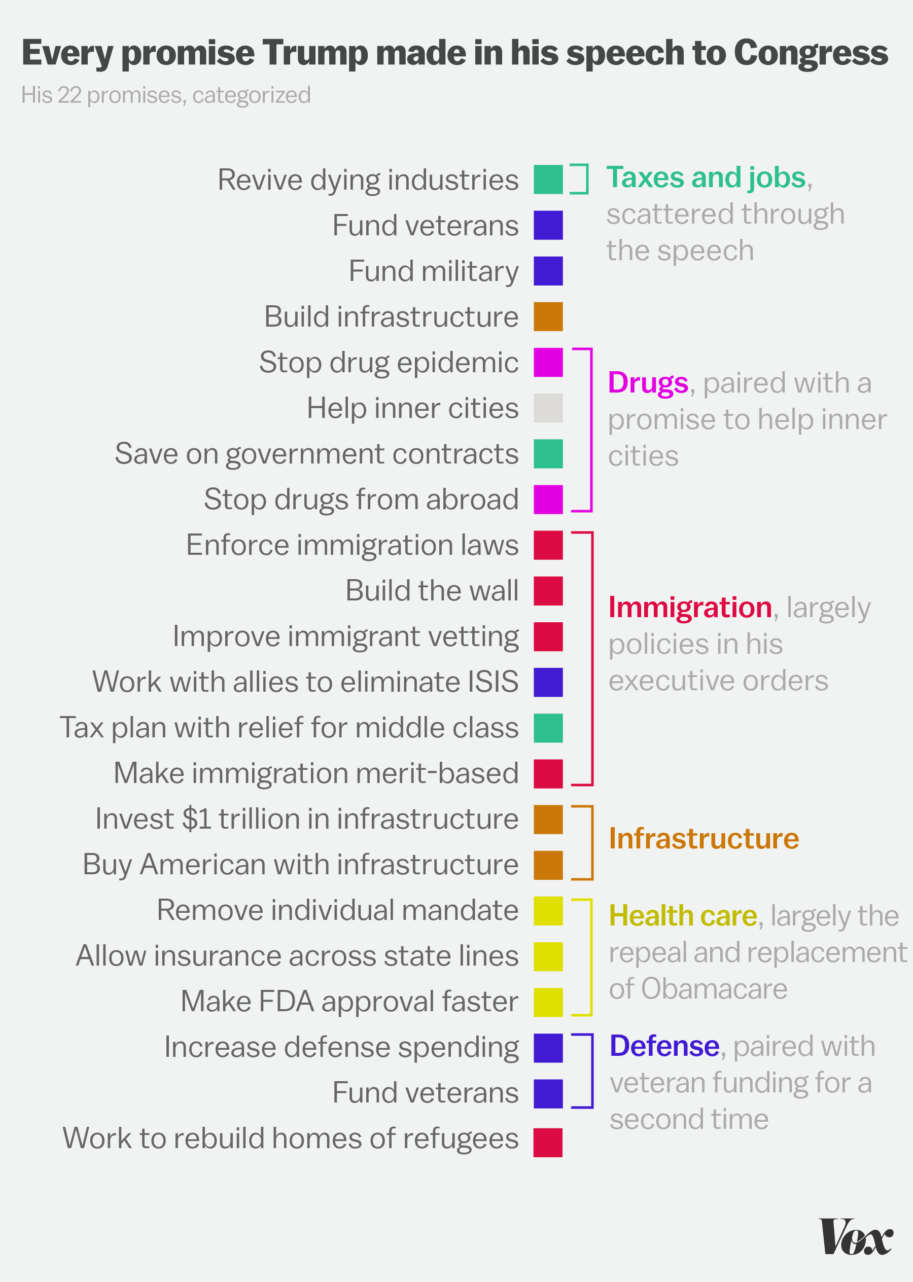 22 promises Trump made in his speech to Congress, in one chart