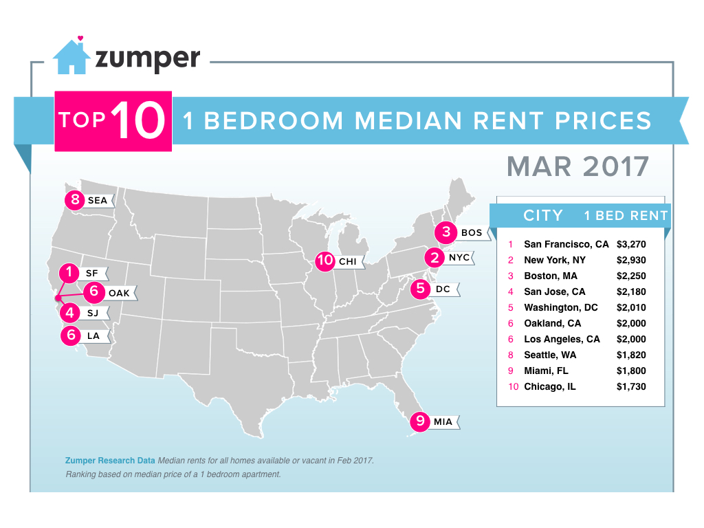 need-to-know data for the d.c. renter - curbed dc