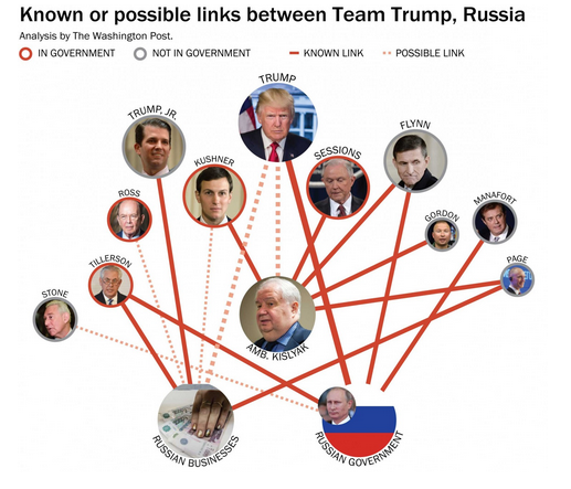 Mapping the Trump-Russia network - Vox