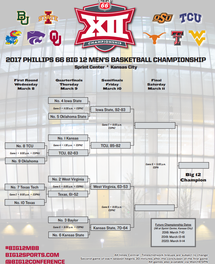 Big 12 Tournament 2017 live updates: Scores, results, and ...
