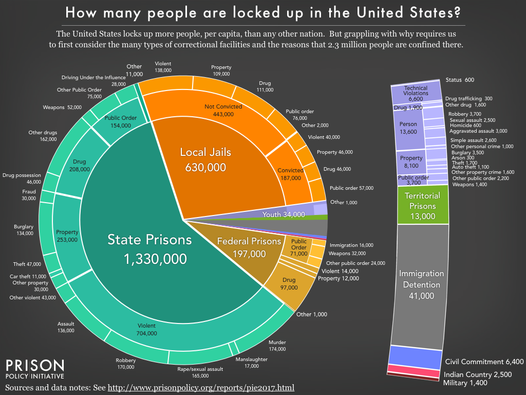 Trump supports mass incarceration. This chart shows why that may not matter.