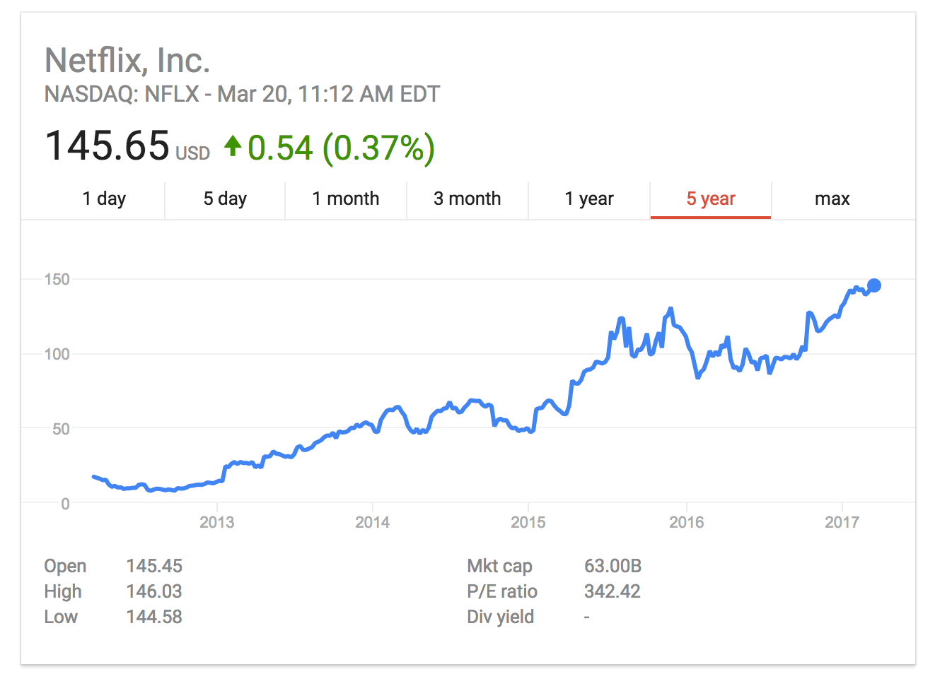 Netflix Stock Quote A Timeline Of Netflix's Conflicting Stances On Net Neutrality
