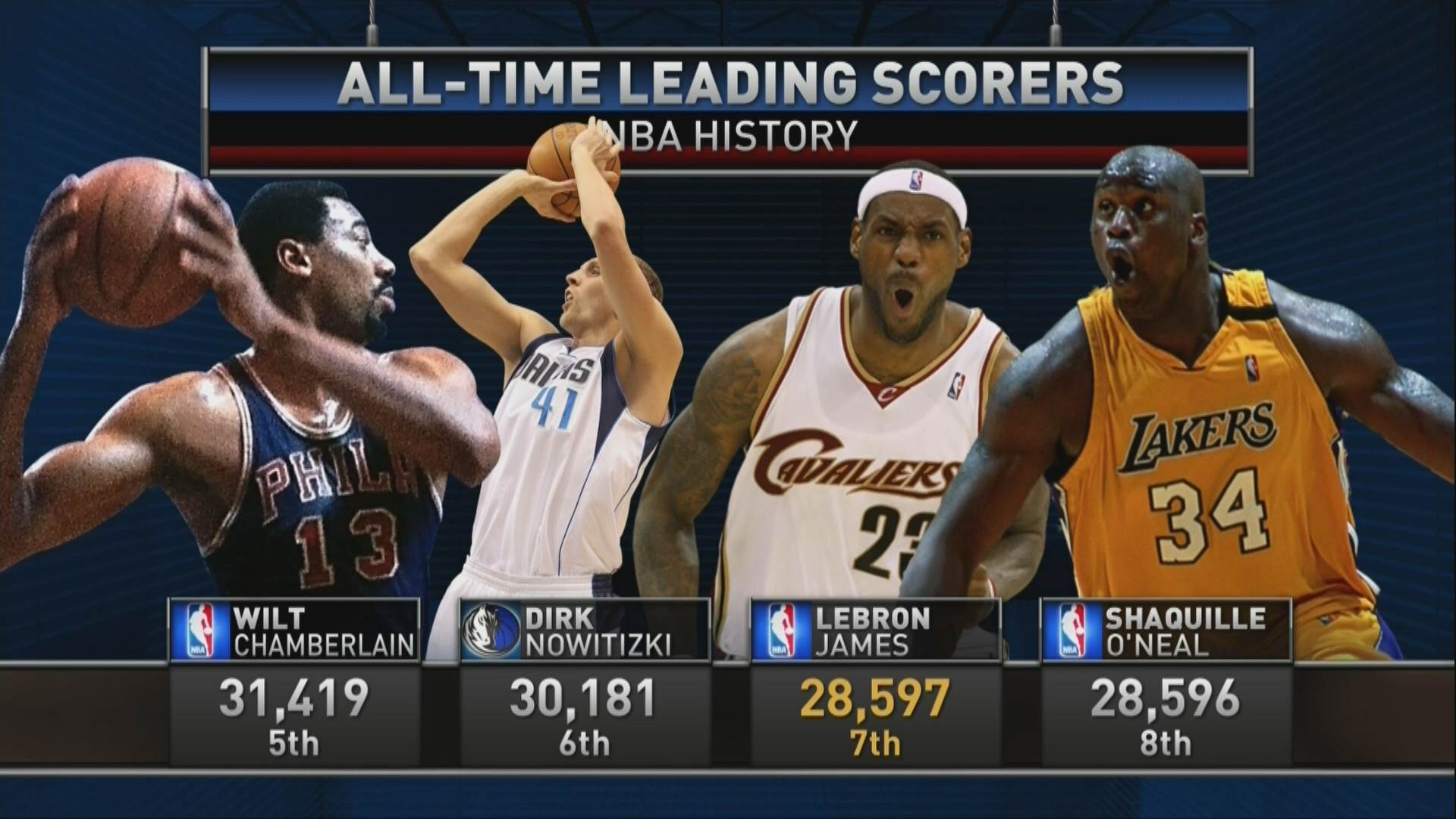 all time scoring list