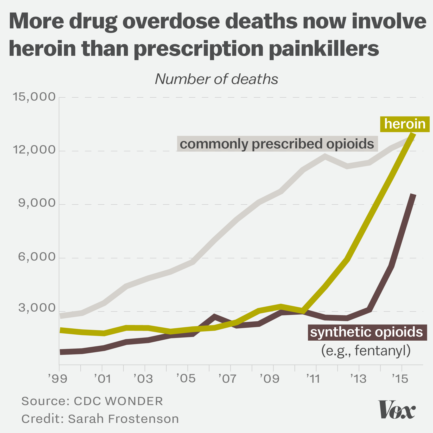 Opioid overdoses are climbing. But prescription painkillers aren't driving them anymore.