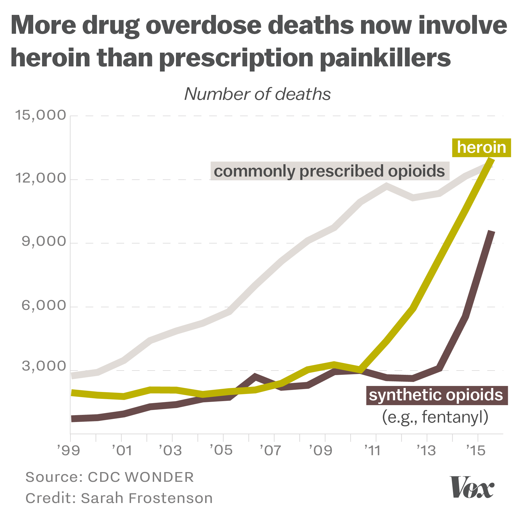 americas prescription drug crisis essay In america, it's estimated that one hundred people die daily from prescription drug overdose alarmingly, the number of these fatalities has increased over 300% since.