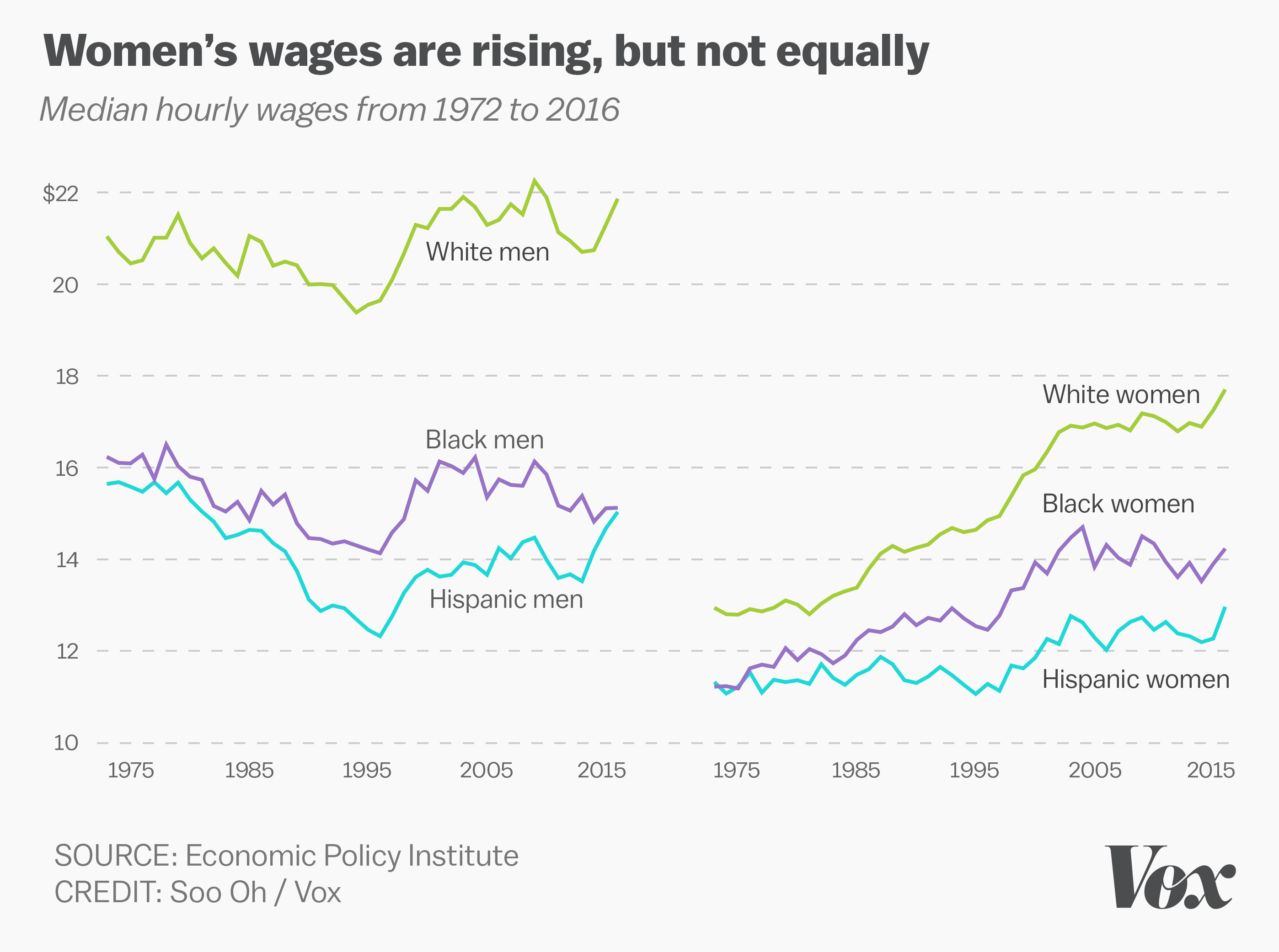 The Gender And Racial Wage Gap In One Chart Vox - Us wage gap map