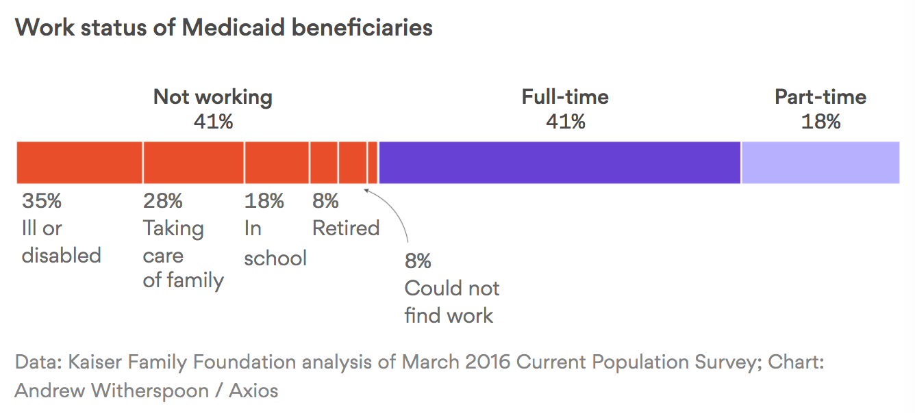 Medicaid recipients by work status
