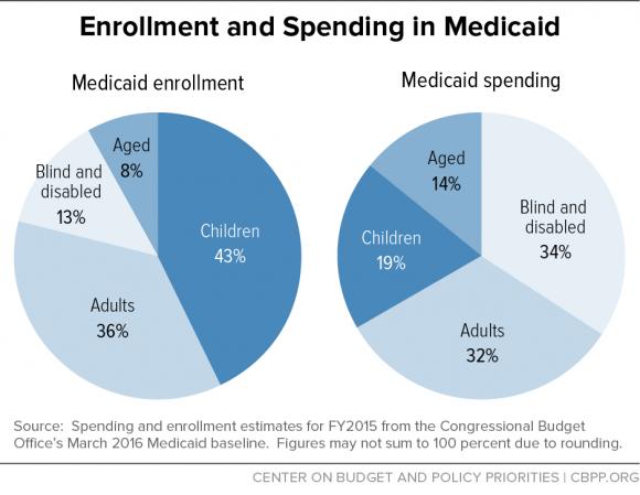 Categories of Medicaid recipients