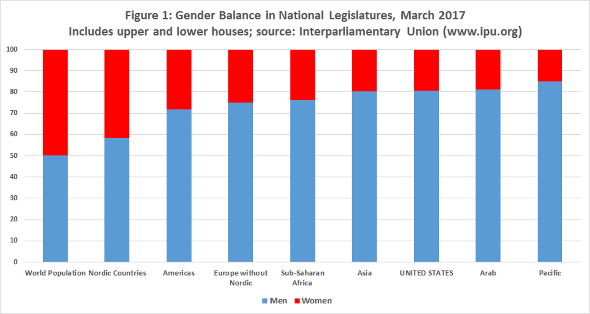 how has the representation of gender Gender balance in political participation and decision-making is the internationally agreed target set in the beijing declaration and platform for action  there is established and growing evidence that women's leadership in political decision-making processes improves them [ 12 .