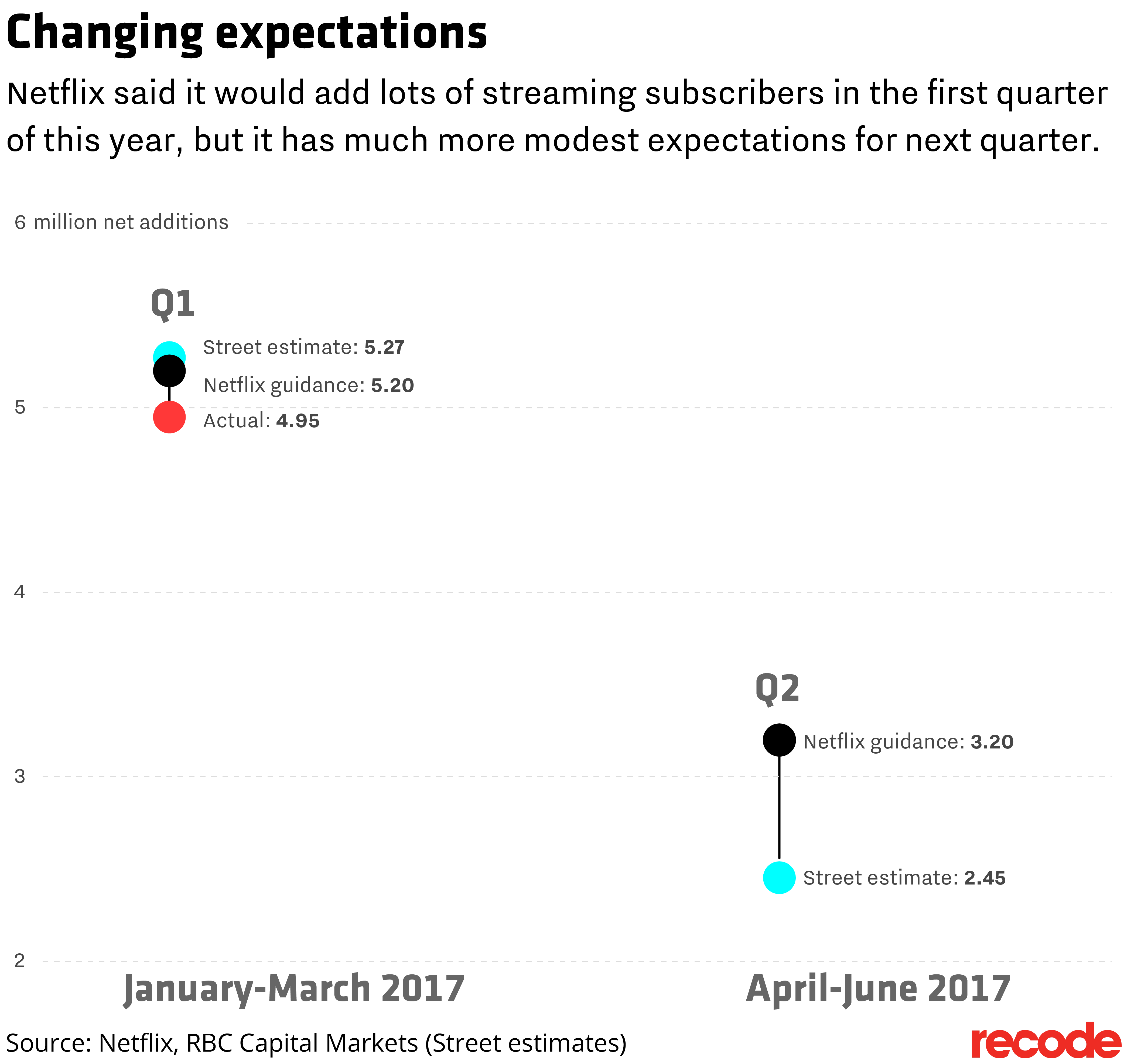 Here's A Look Atflix And Wall Street Guidance On How Many New  Subscriptions They Expected Next Quarter,flix Estimates Are Much Lower  At 32 Million