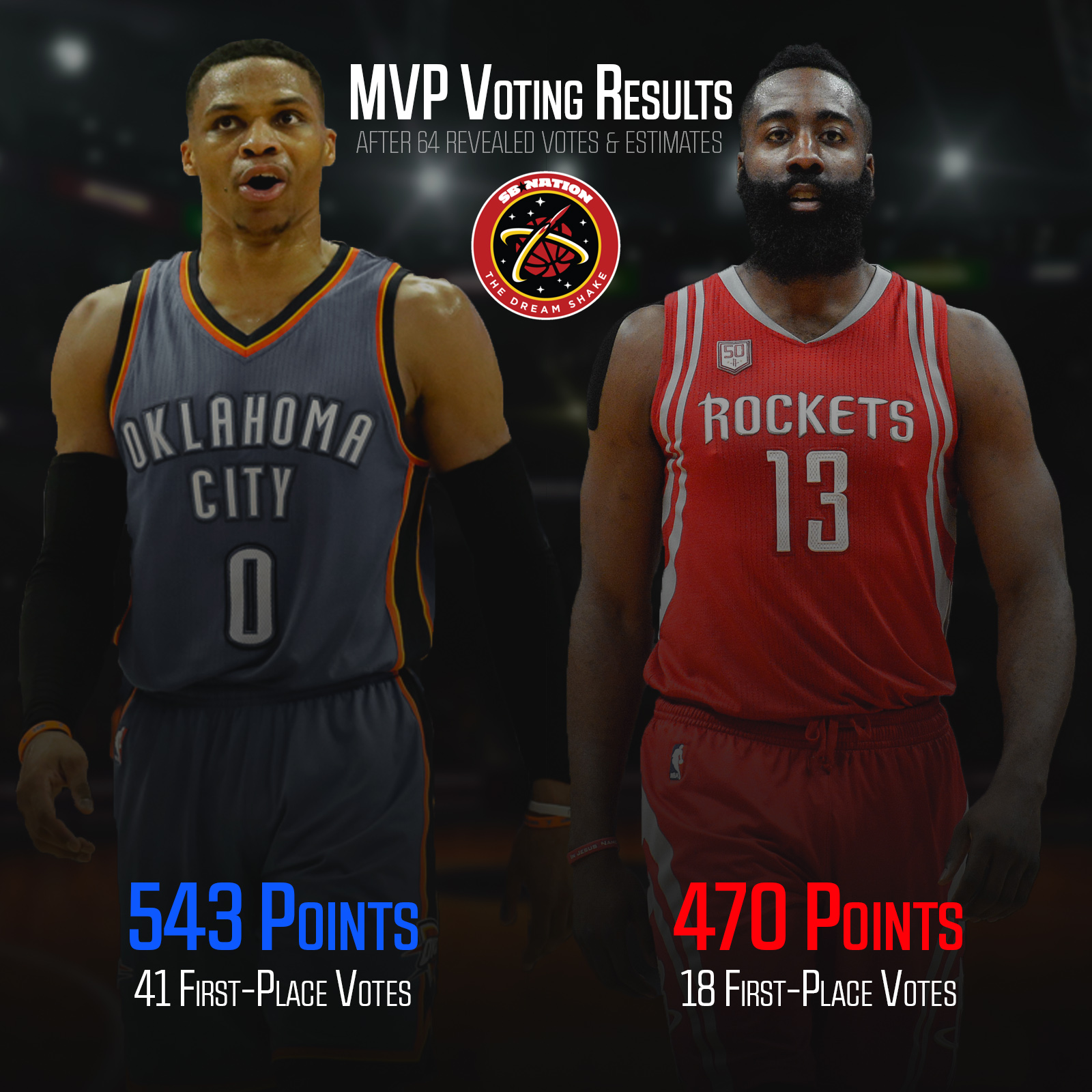James Harden Total Points: Russell Westbrook Will Win The NBA MVP Award Over James
