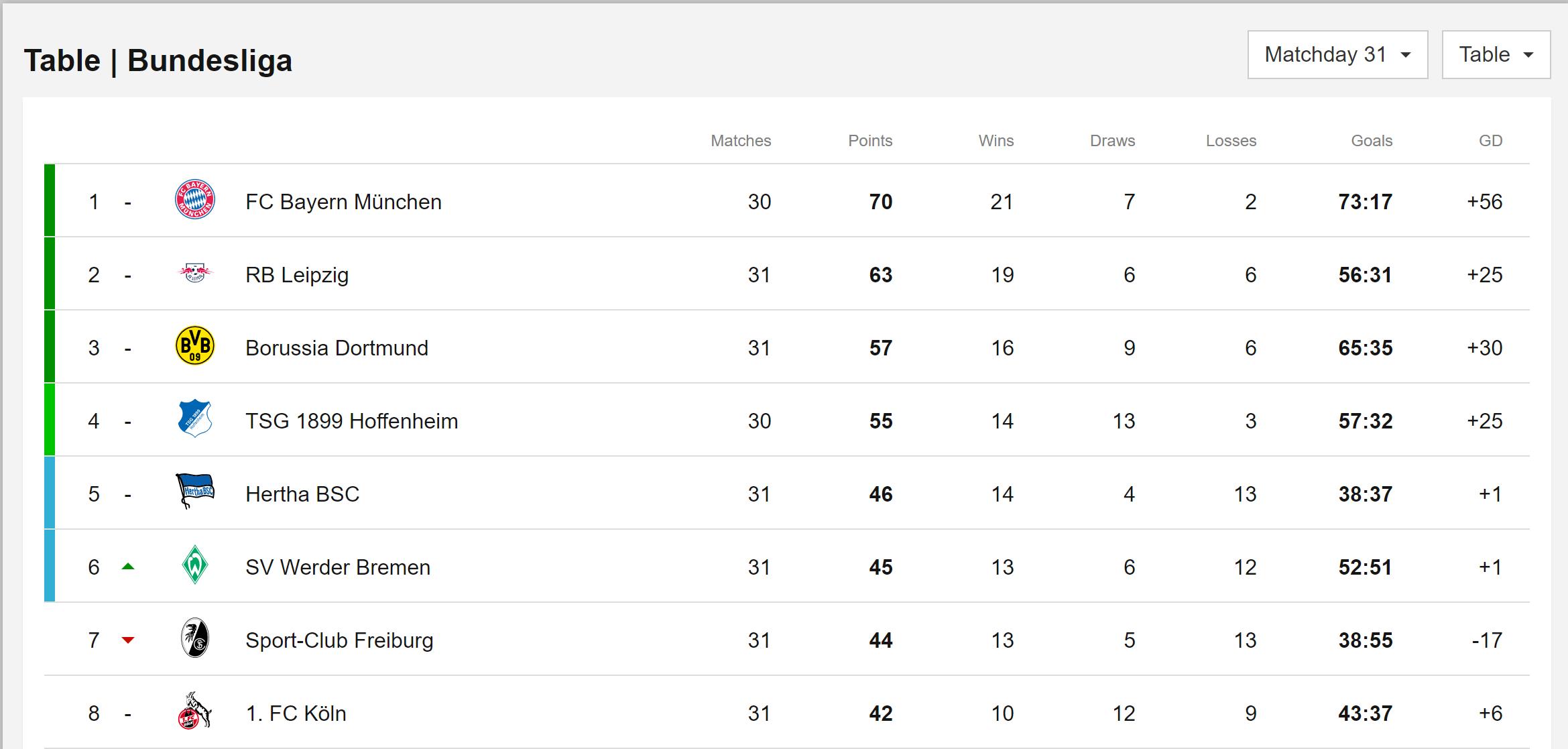 Bundesliga 3 table tabellen mit css2 und css3 ansprechend - Bundesliga premier league table ...