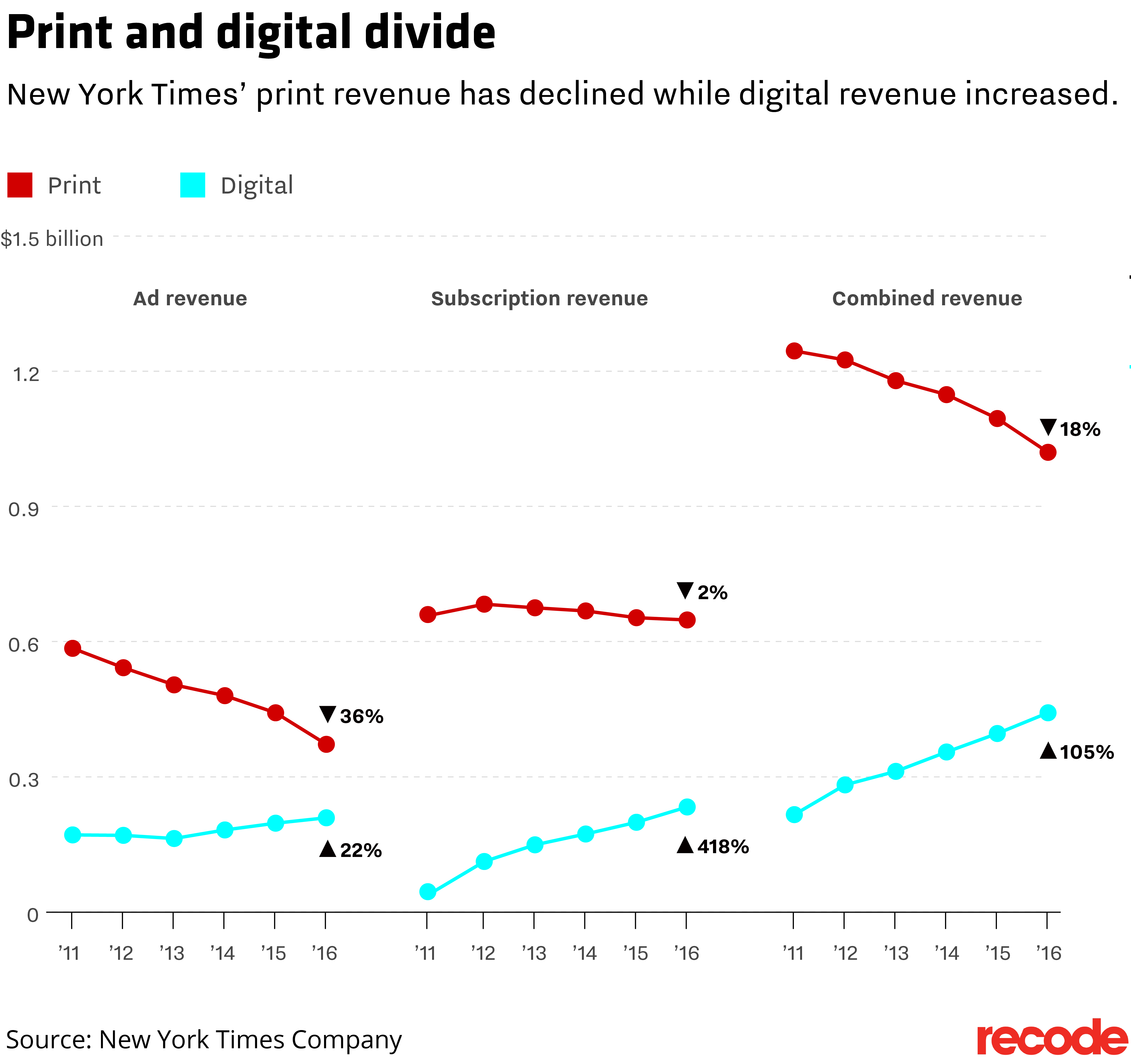 The New York Times' digital business more than doubled in the past six years