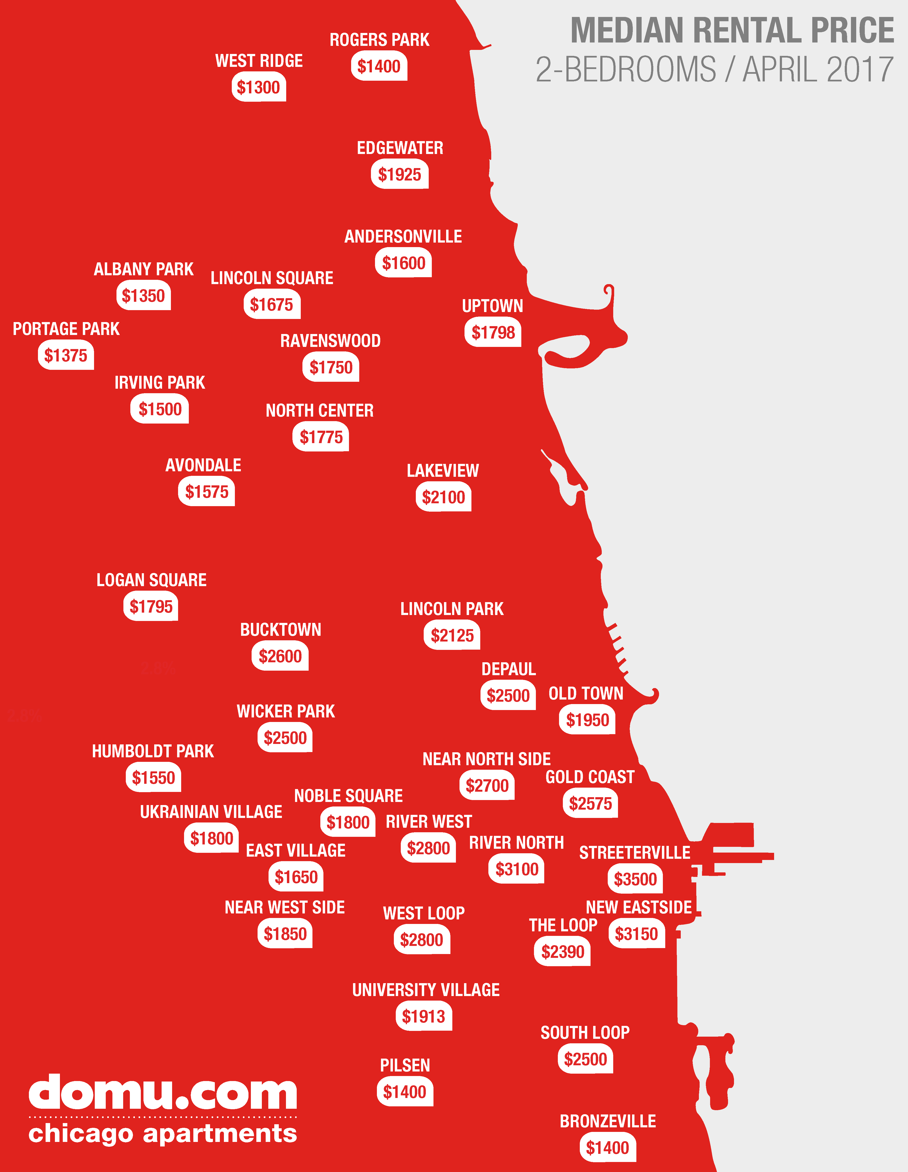 A look at Chicago\'s median two-bedroom rent prices - Curbed Chicago